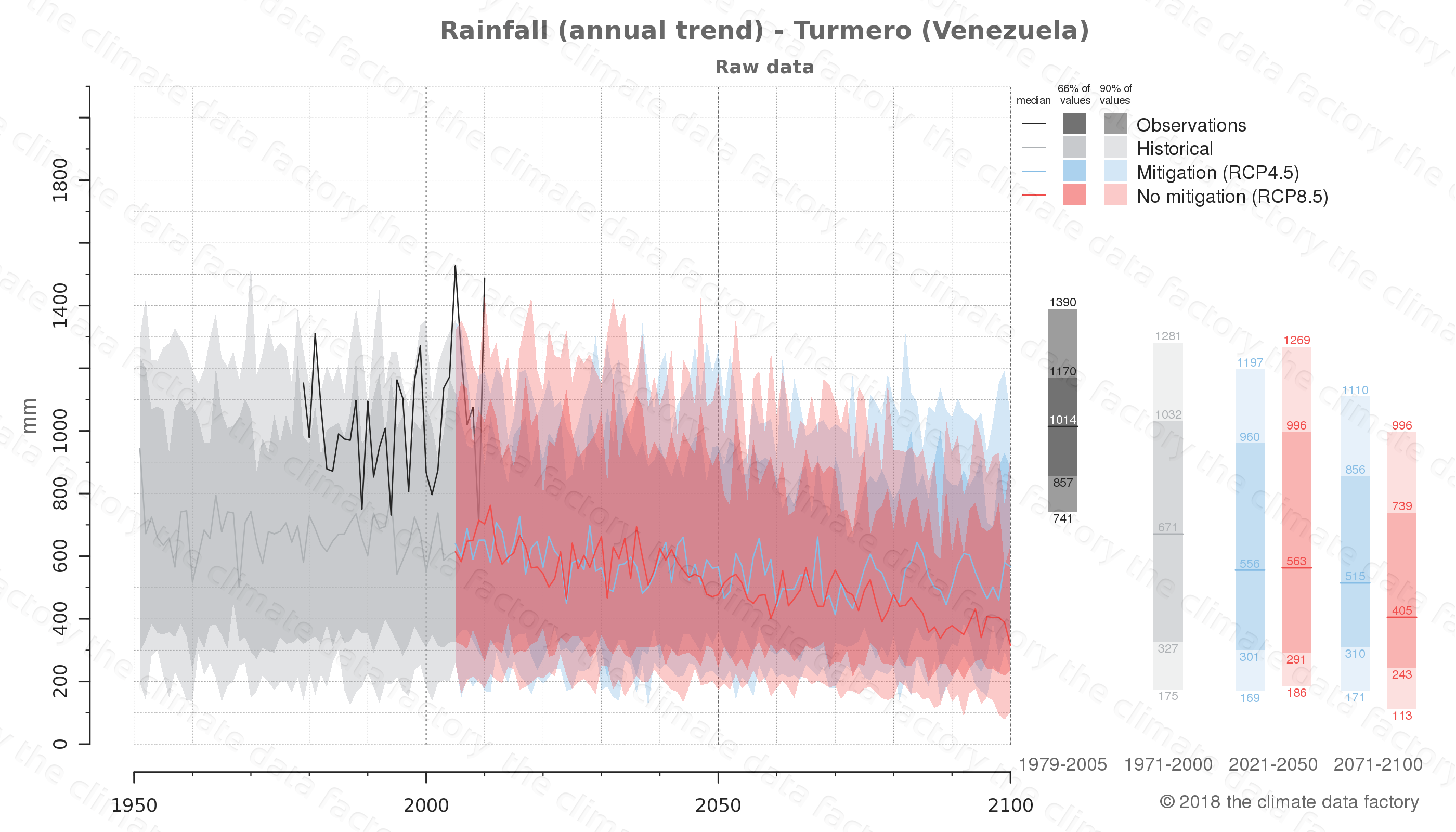 climate change data policy adaptation climate graph city data rainfall turmero venezuela