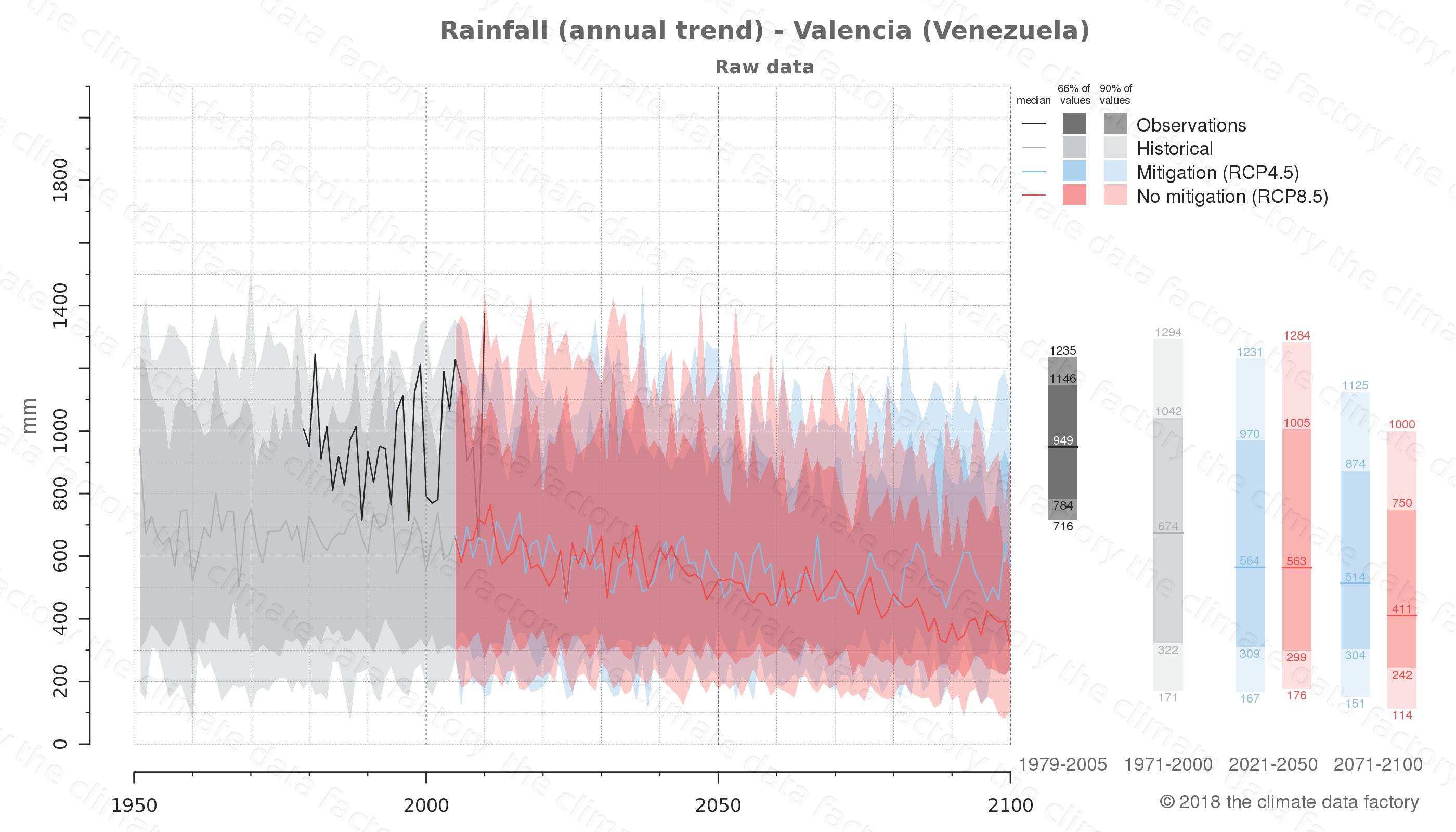 climate change data policy adaptation climate graph city data rainfall valencia venezuela