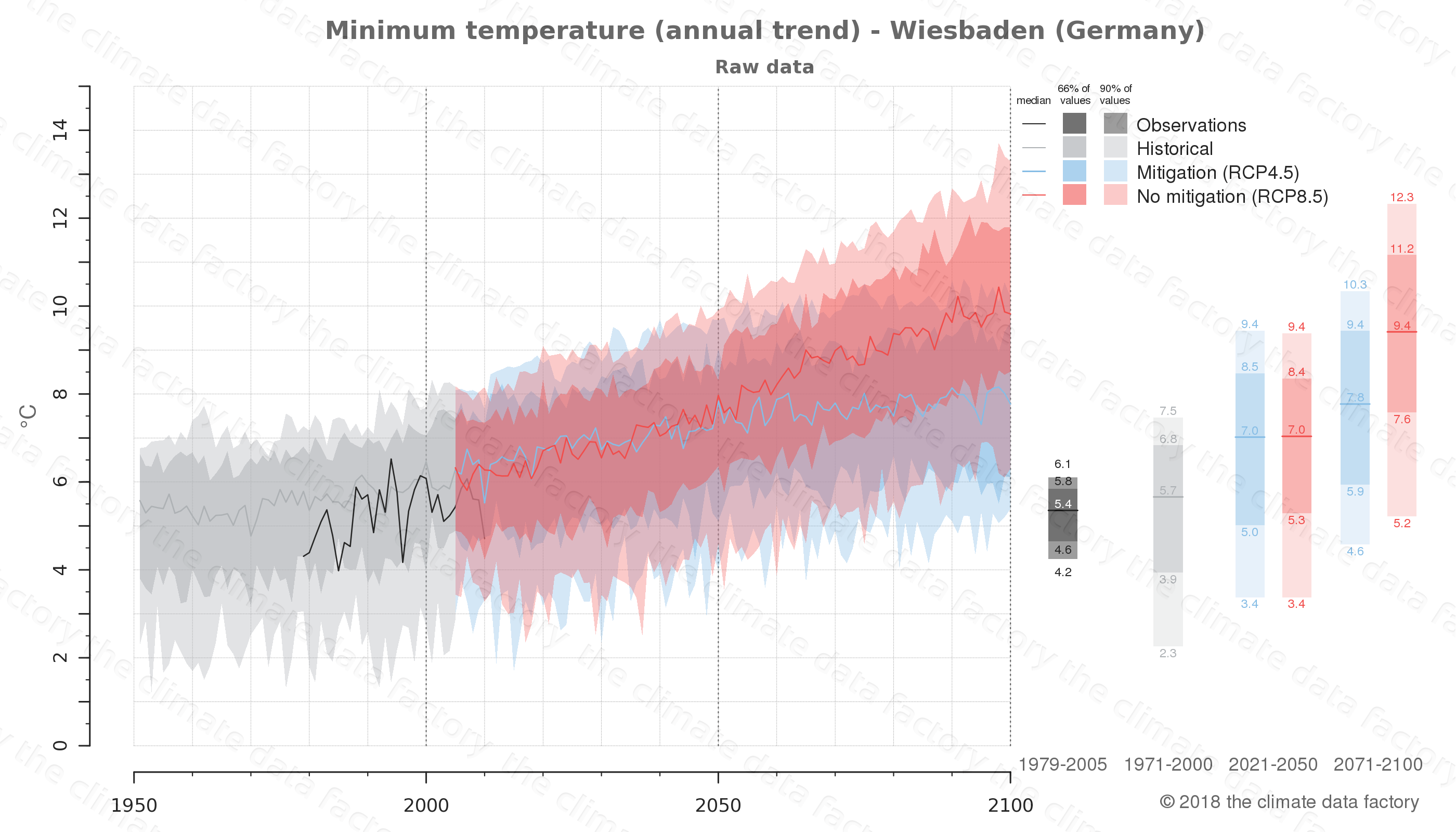 climate change data policy adaptation climate graph city data minimum-temperature wiesbaden germany