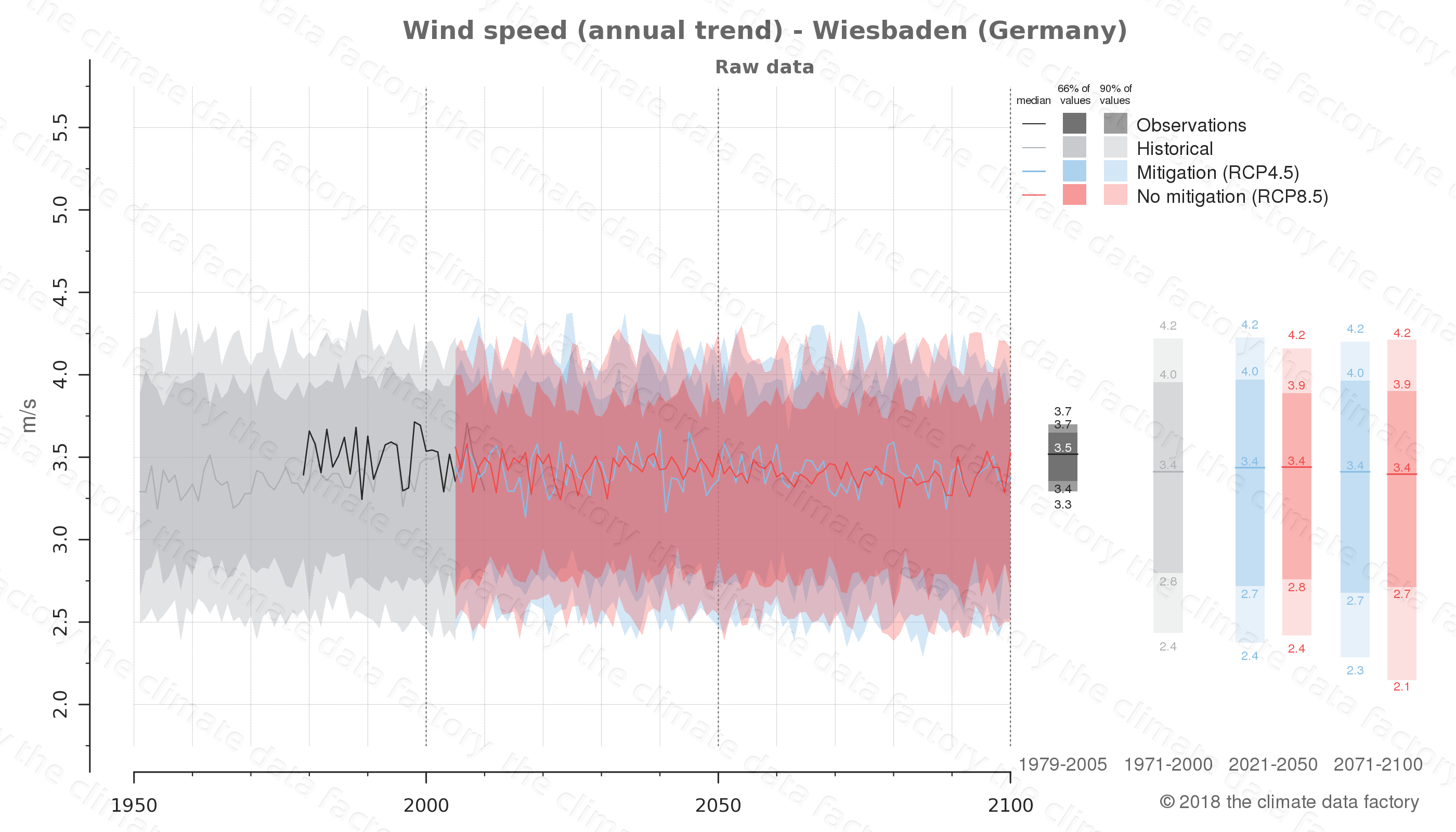 climate change data policy adaptation climate graph city data wind-speed wiesbaden germany