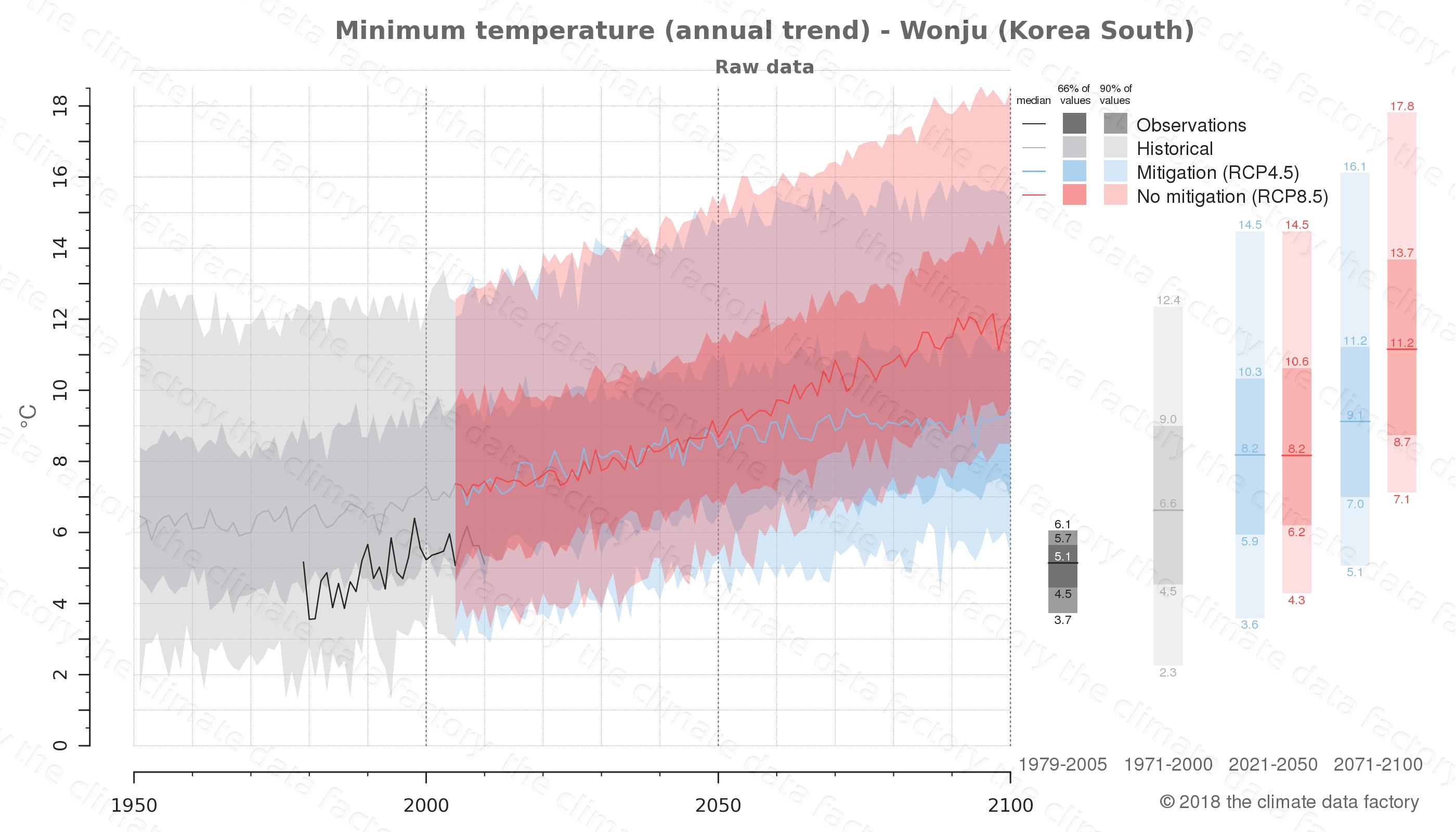 climate change data policy adaptation climate graph city data minimum-temperature wonju south korea