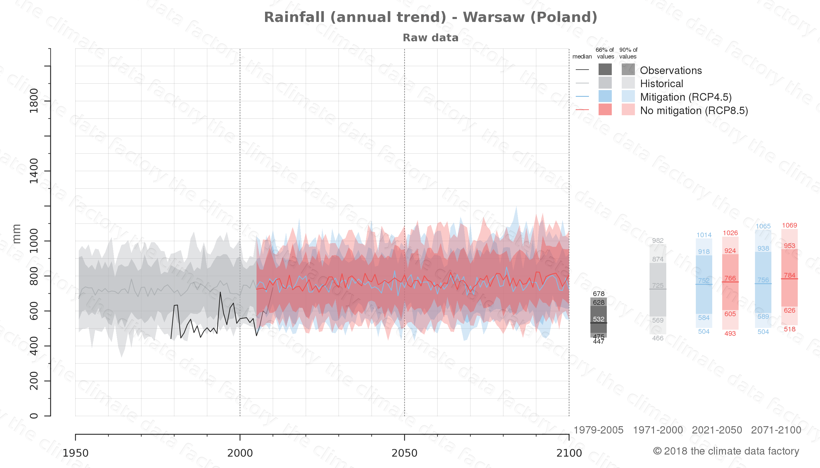 climate change data policy adaptation climate graph city data rainfall warsaw poland