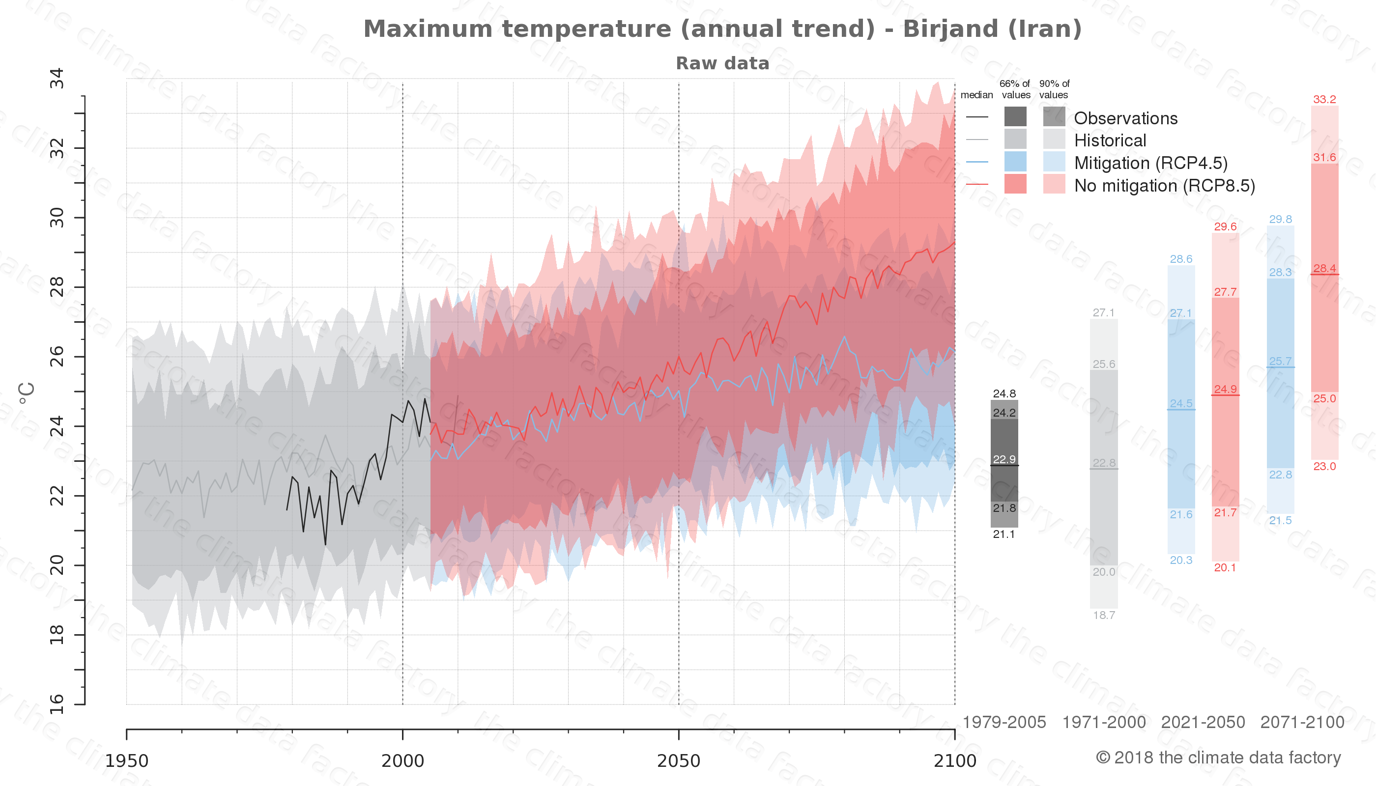 climate change data policy adaptation climate graph city data maximum-temperature birjand iran