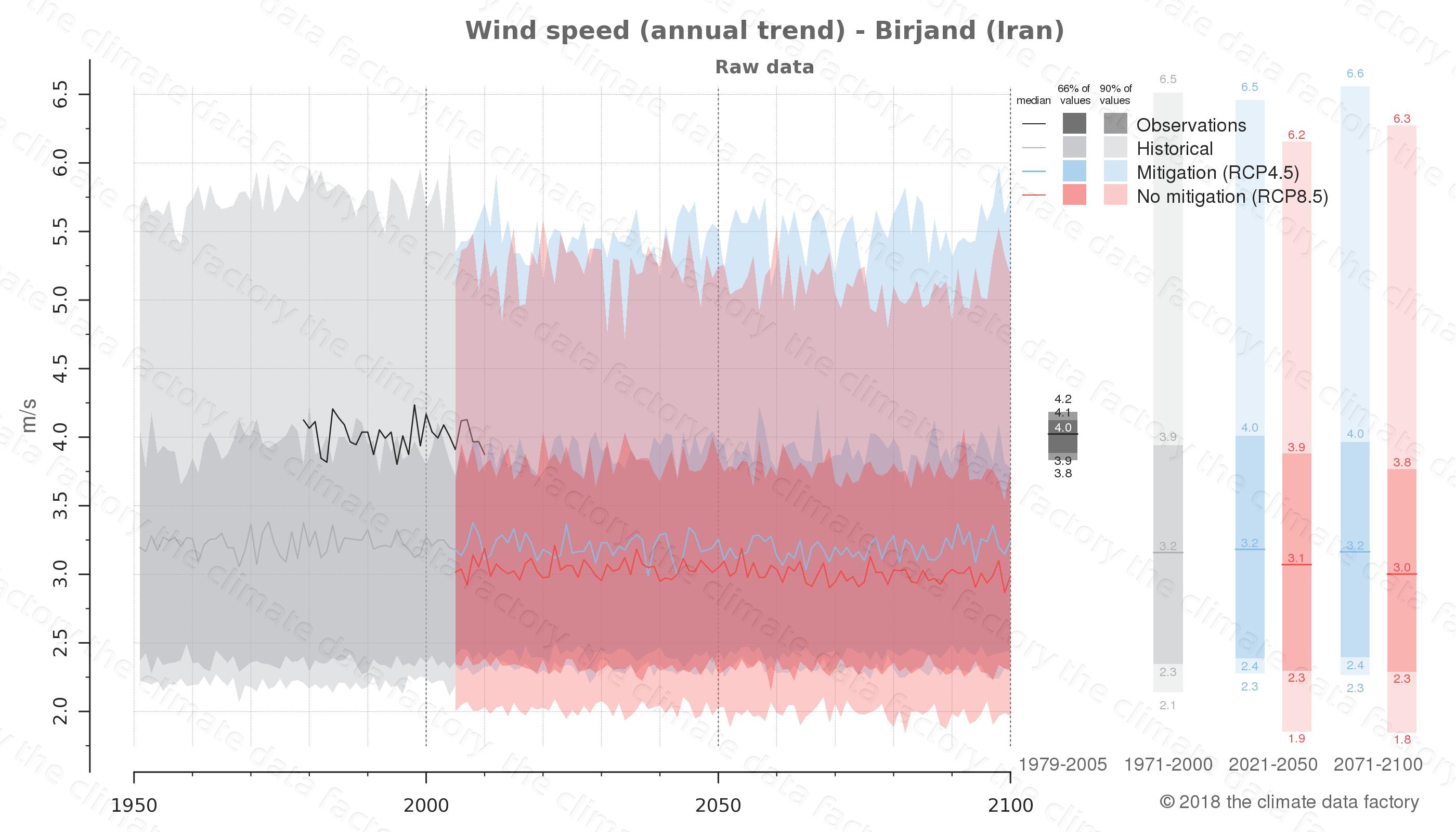 climate change data policy adaptation climate graph city data wind-speed birjand iran