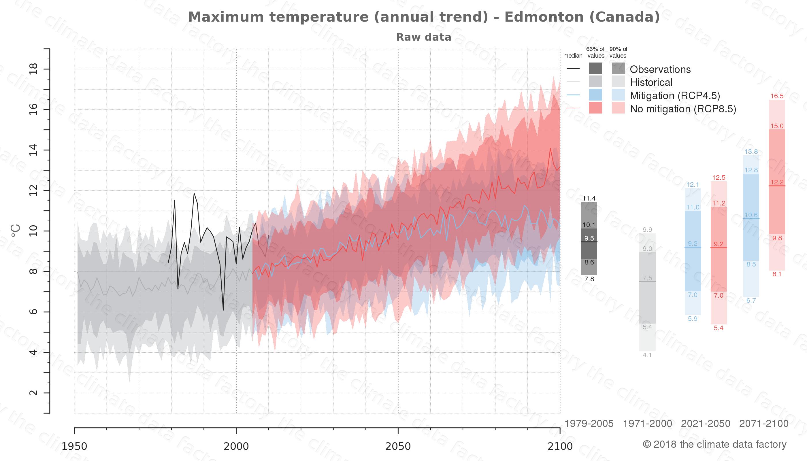 climate change data policy adaptation climate graph city data maximum-temperature edmonton canada