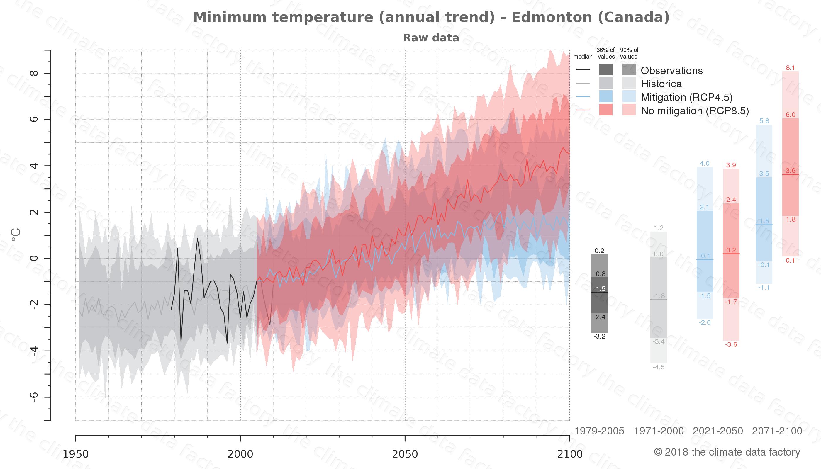 climate change data policy adaptation climate graph city data minimum-temperature edmonton canada