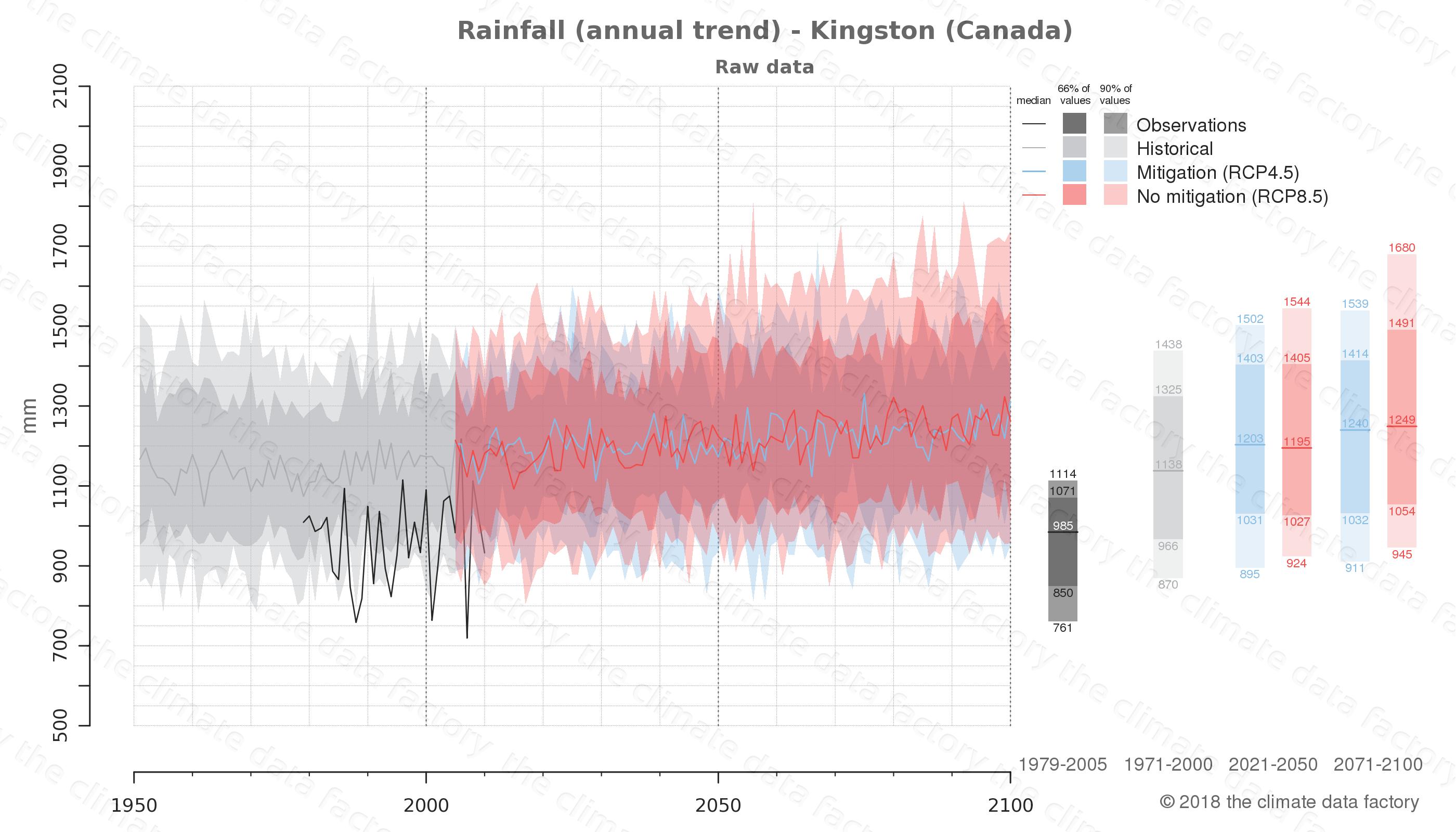 climate change data policy adaptation climate graph city data rainfall kingston canada