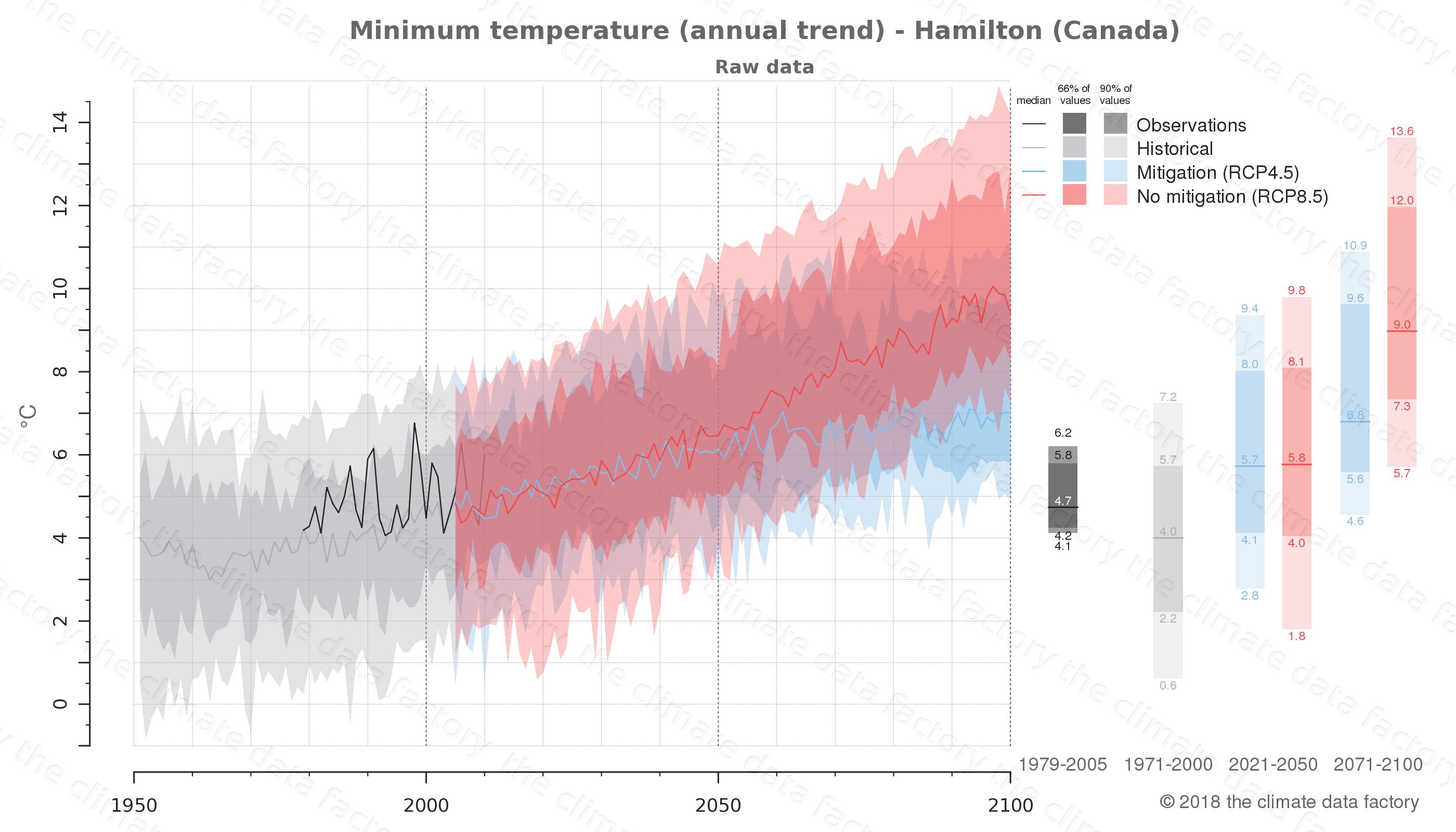 climate change data policy adaptation climate graph city data minimum-temperature hamilton canada