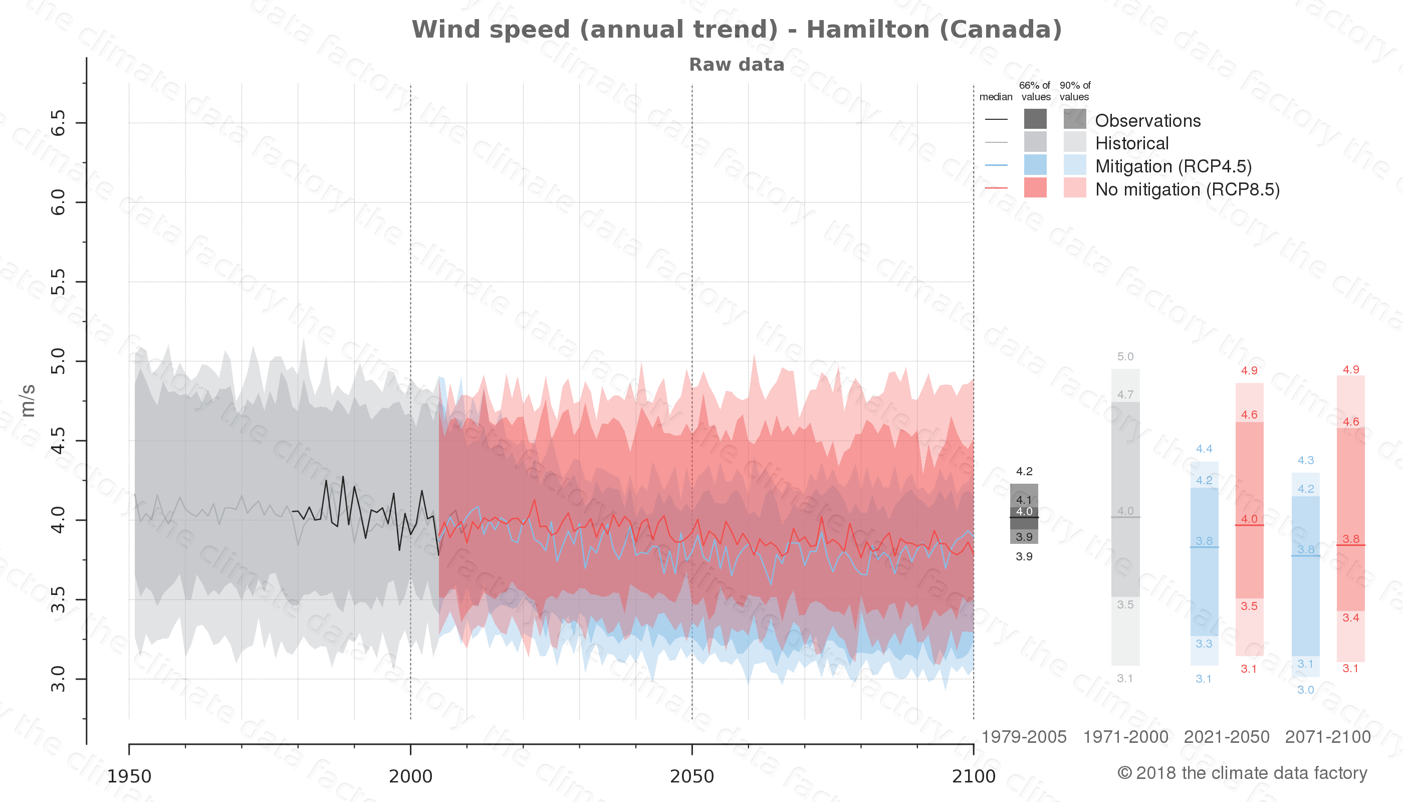 climate change data policy adaptation climate graph city data wind-speed hamilton canada