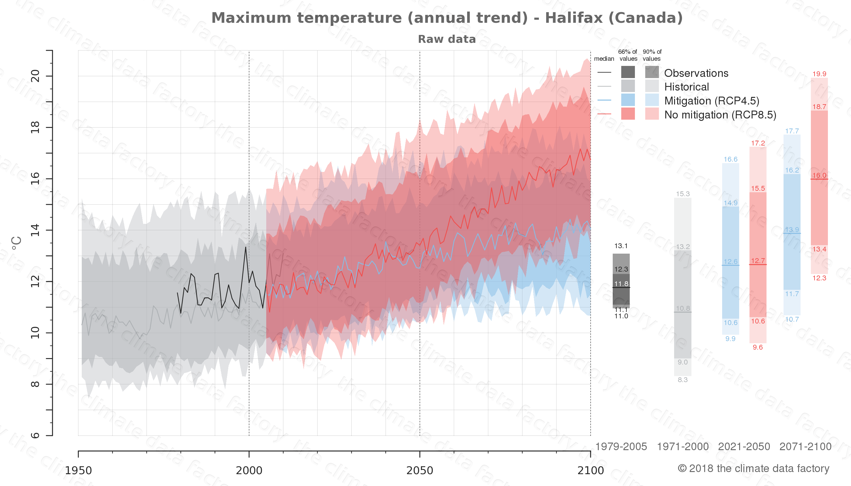 climate change data policy adaptation climate graph city data maximum-temperature halifax canada