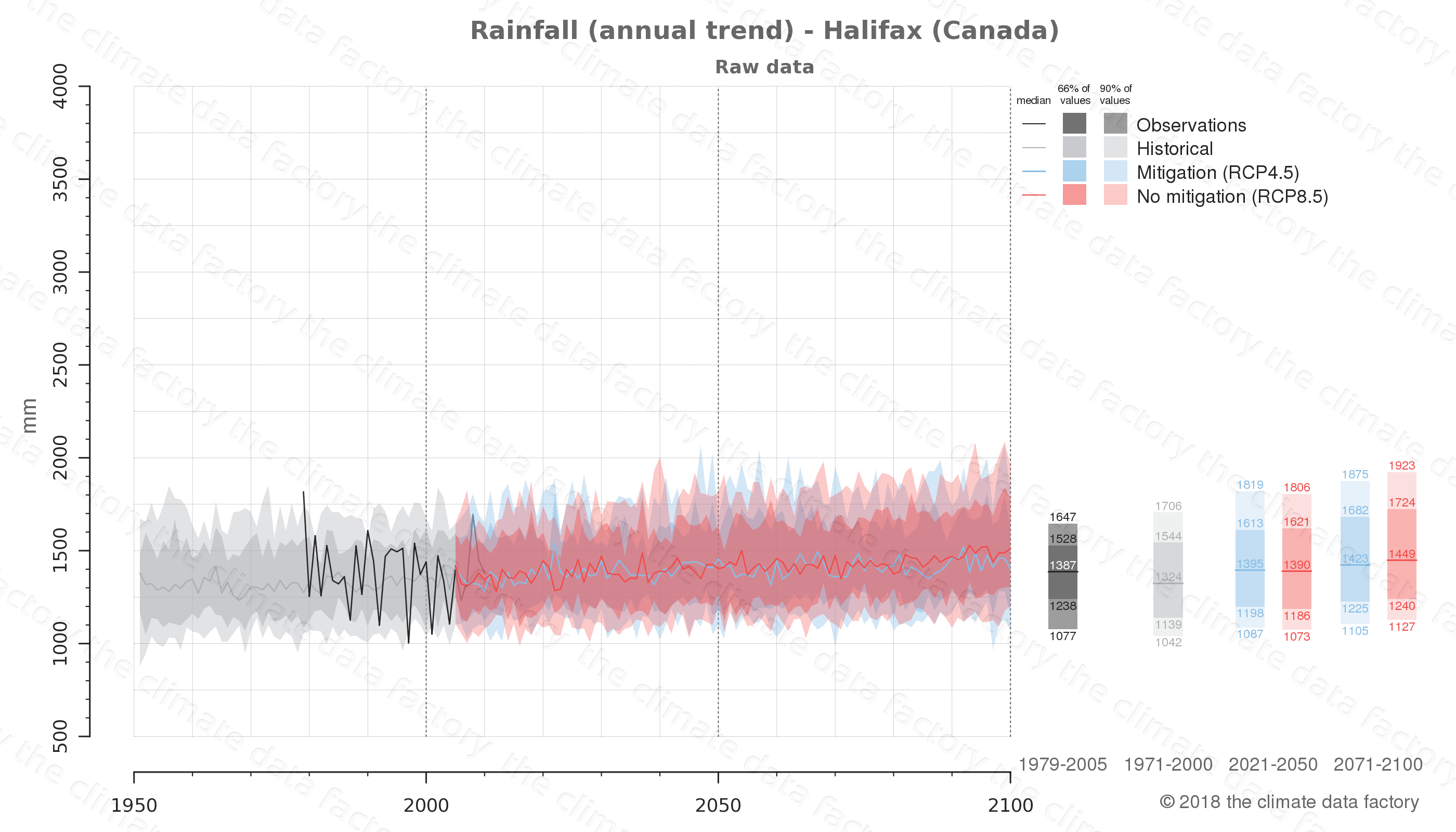 climate change data policy adaptation climate graph city data rainfall halifax canada