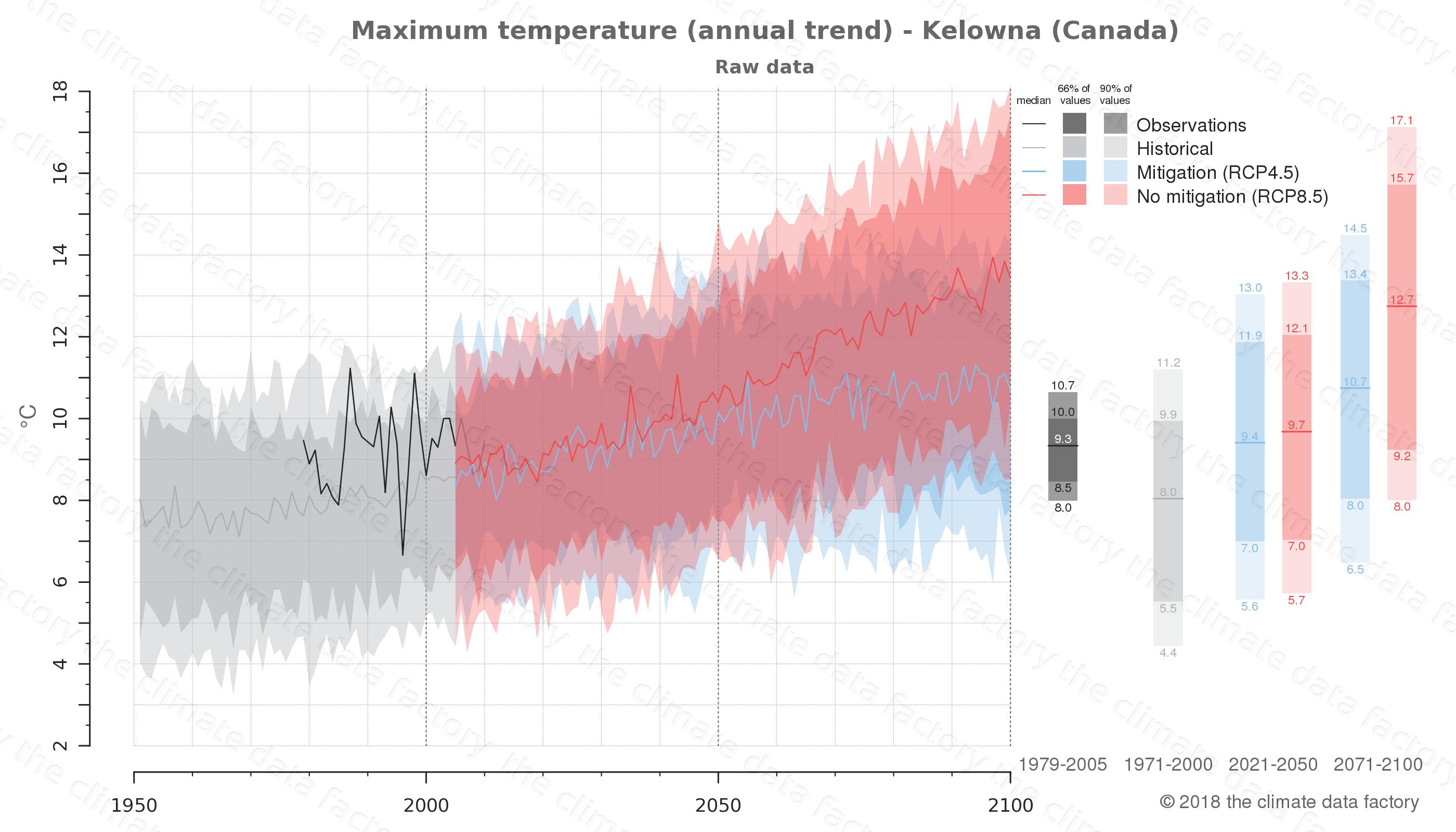 climate change data policy adaptation climate graph city data maximum-temperature kelowna canada