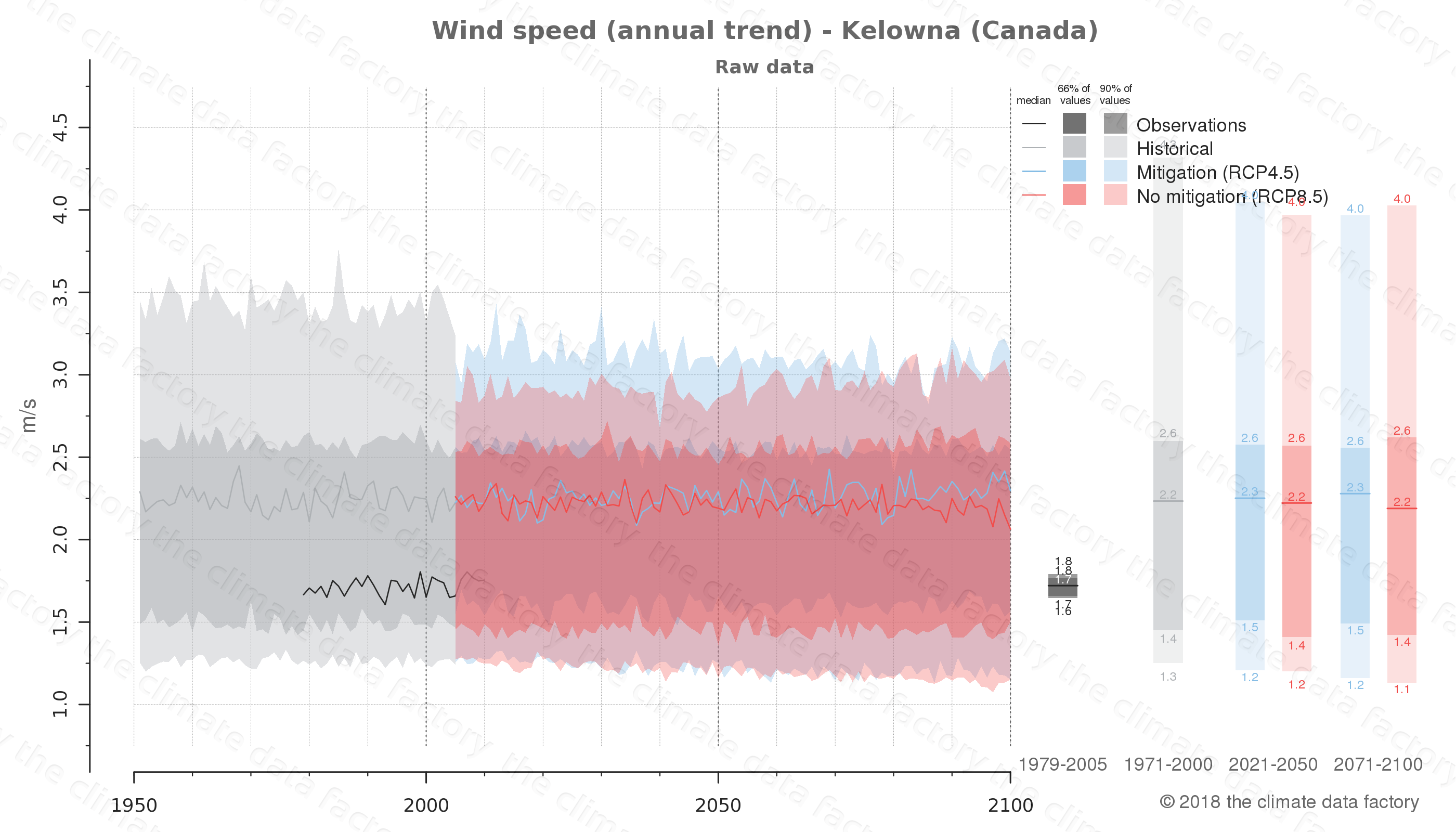 climate change data policy adaptation climate graph city data wind-speed kelowna canada