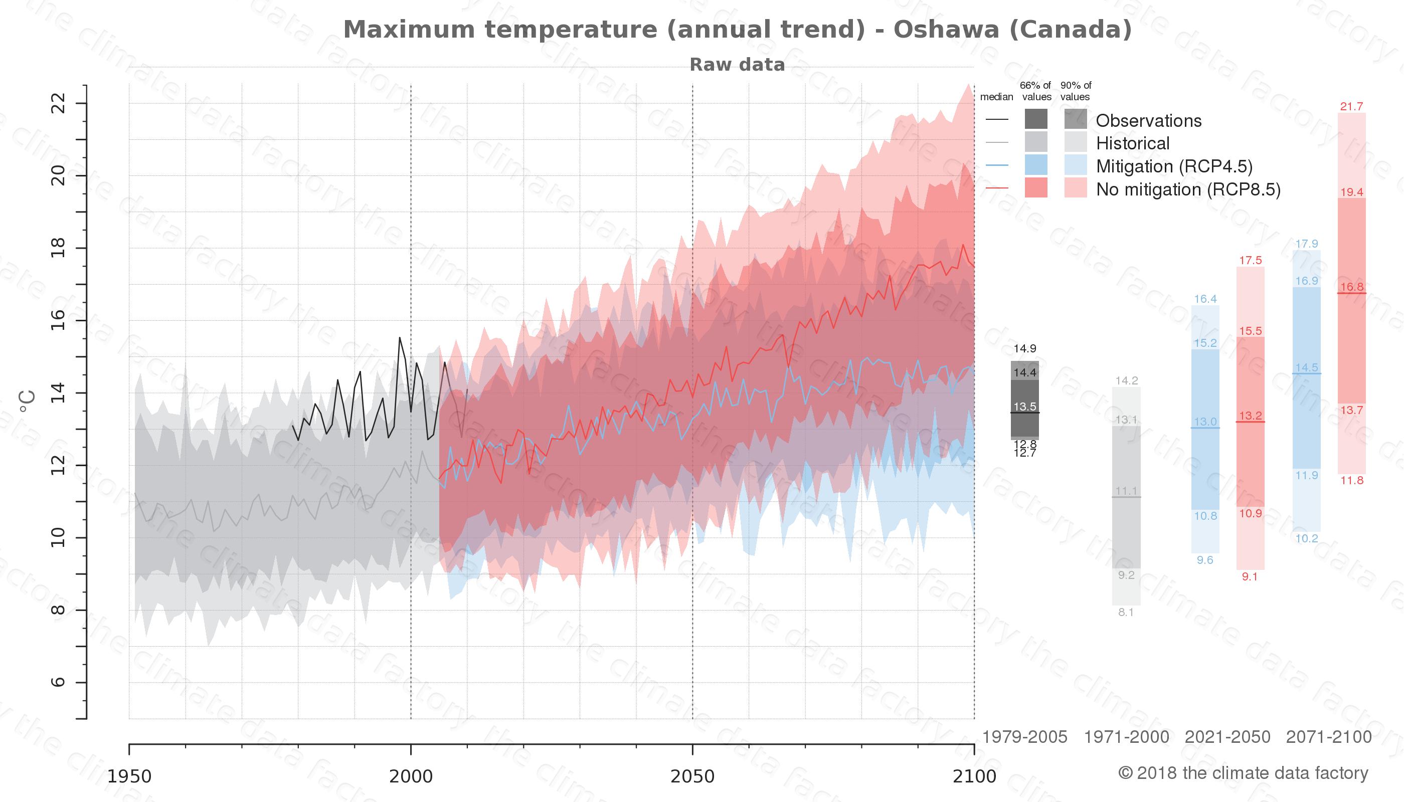 climate change data policy adaptation climate graph city data maximum-temperature oshawa canada