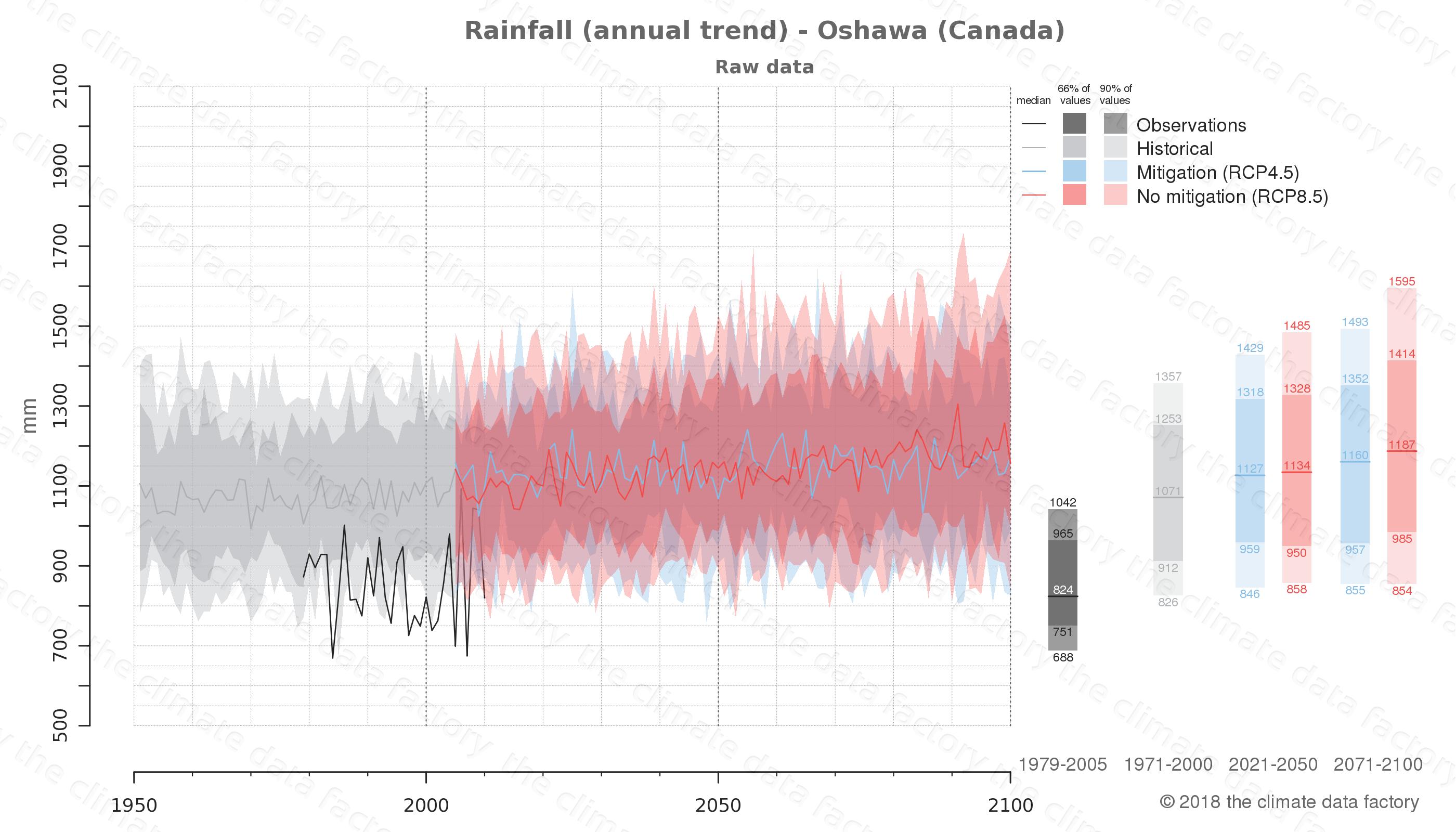 climate change data policy adaptation climate graph city data rainfall oshawa canada