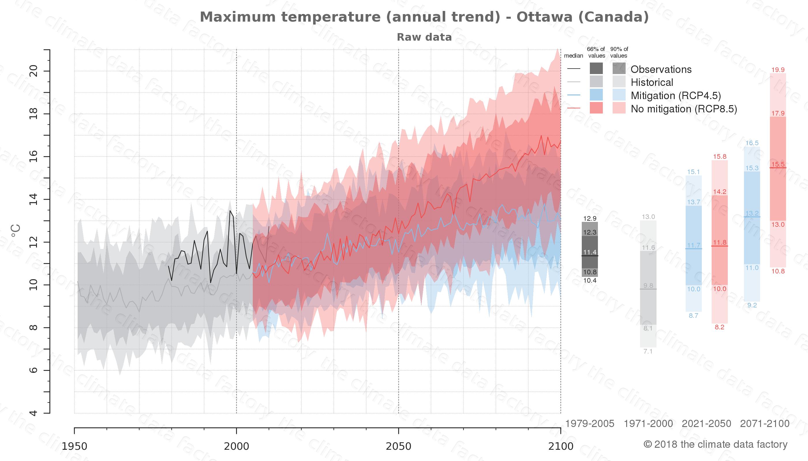 climate change data policy adaptation climate graph city data maximum-temperature ottawa canada