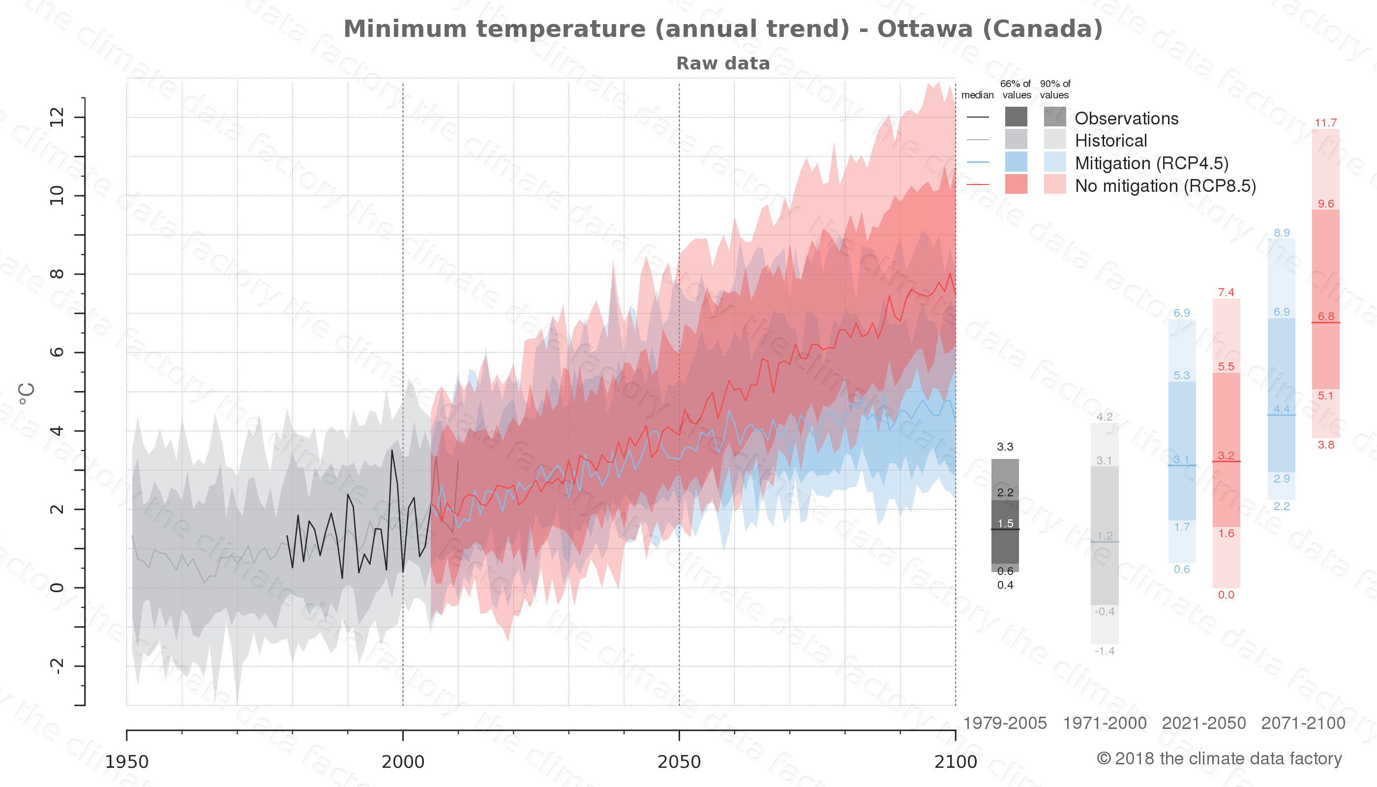 climate change data policy adaptation climate graph city data minimum-temperature ottawa canada