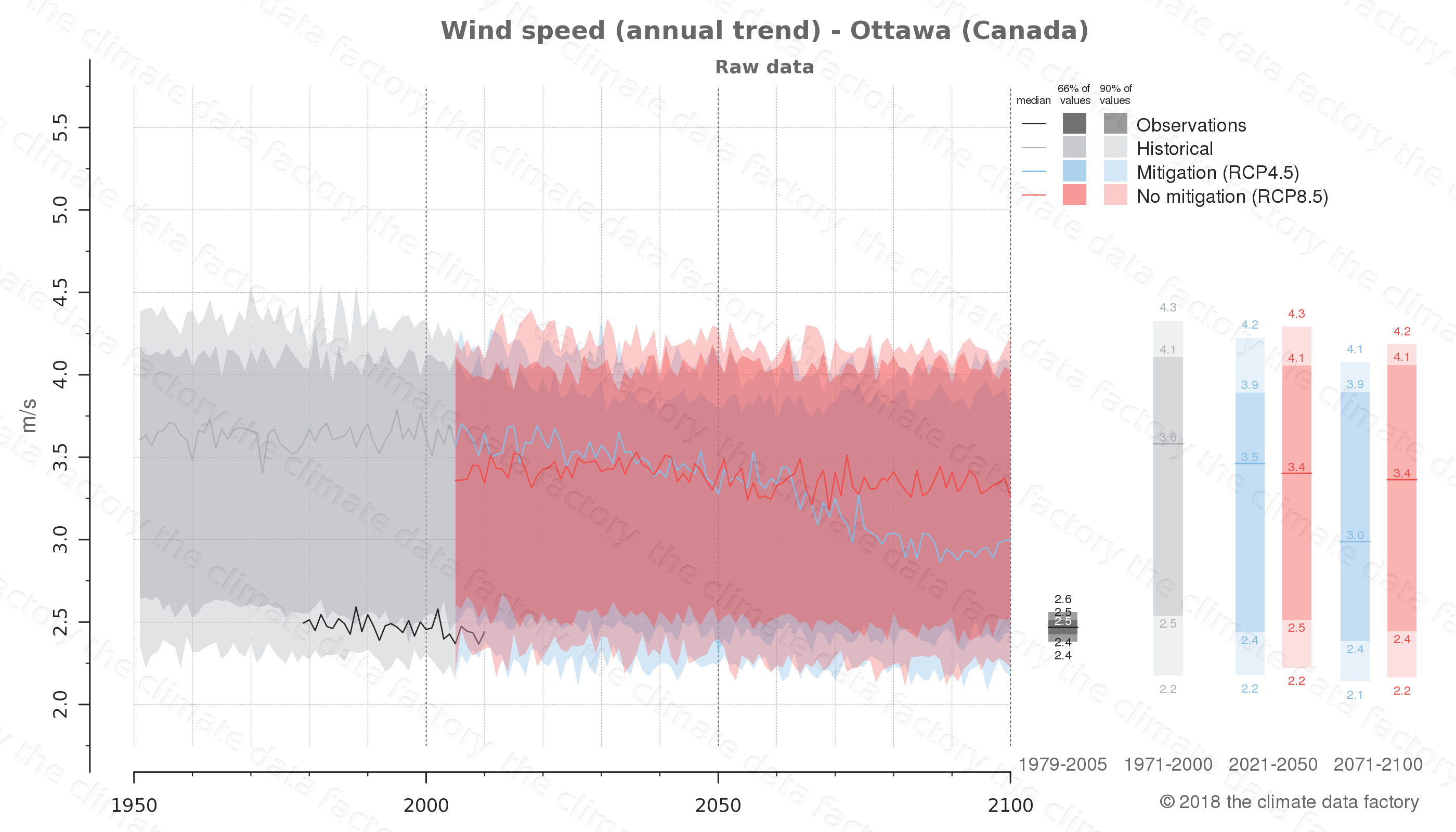 climate change data policy adaptation climate graph city data wind-speed ottawa canada