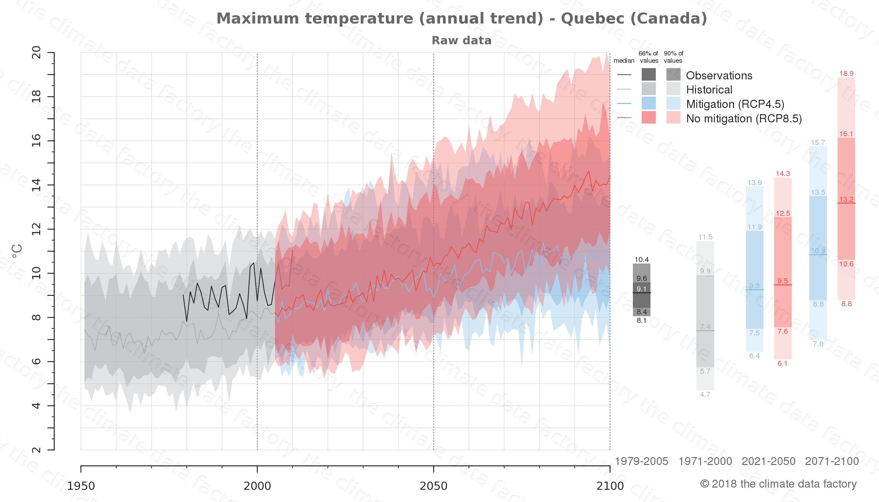 climate change data policy adaptation climate graph city data maximum-temperature quebec canada