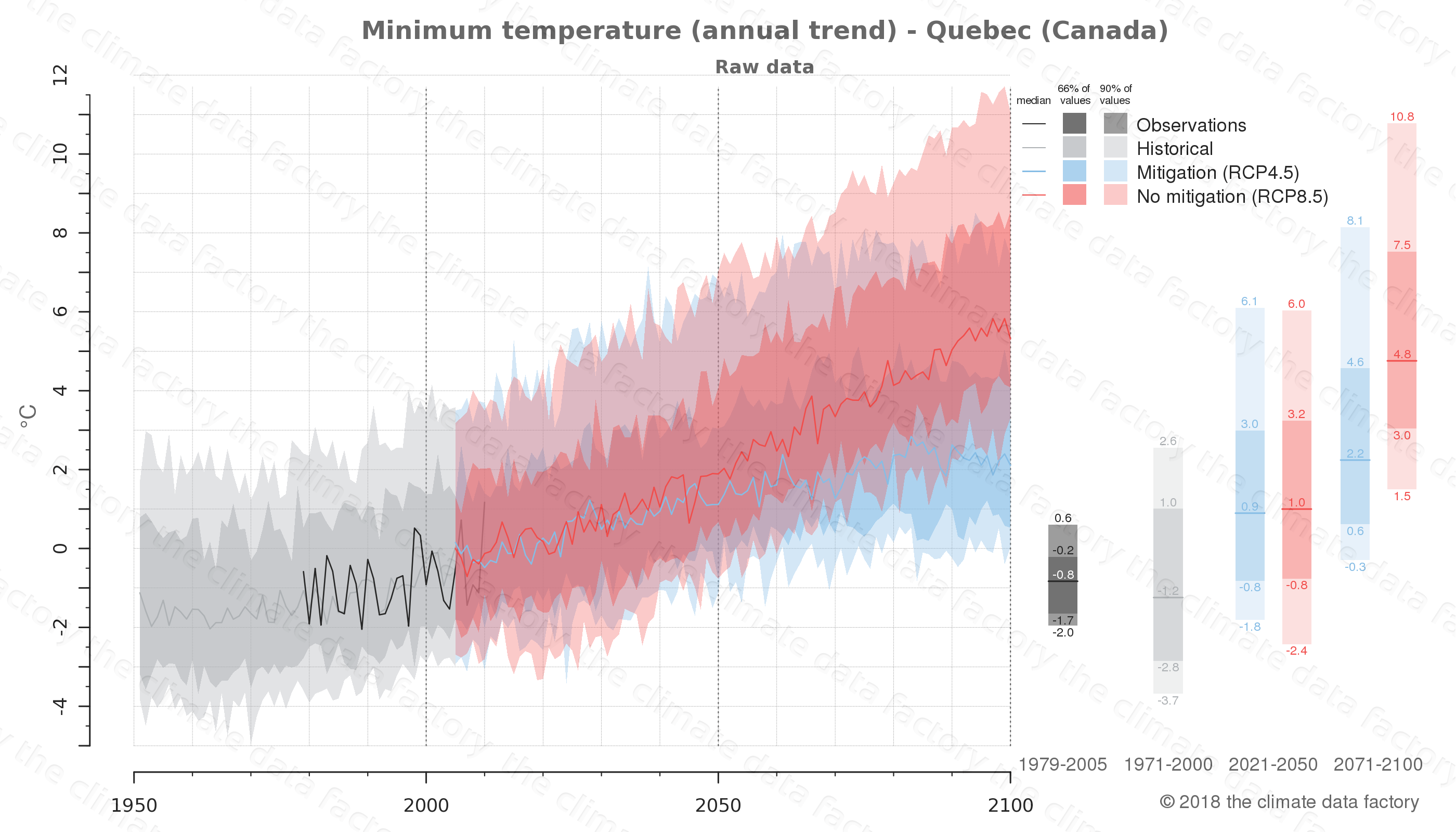 climate change data policy adaptation climate graph city data minimum-temperature quebec canada