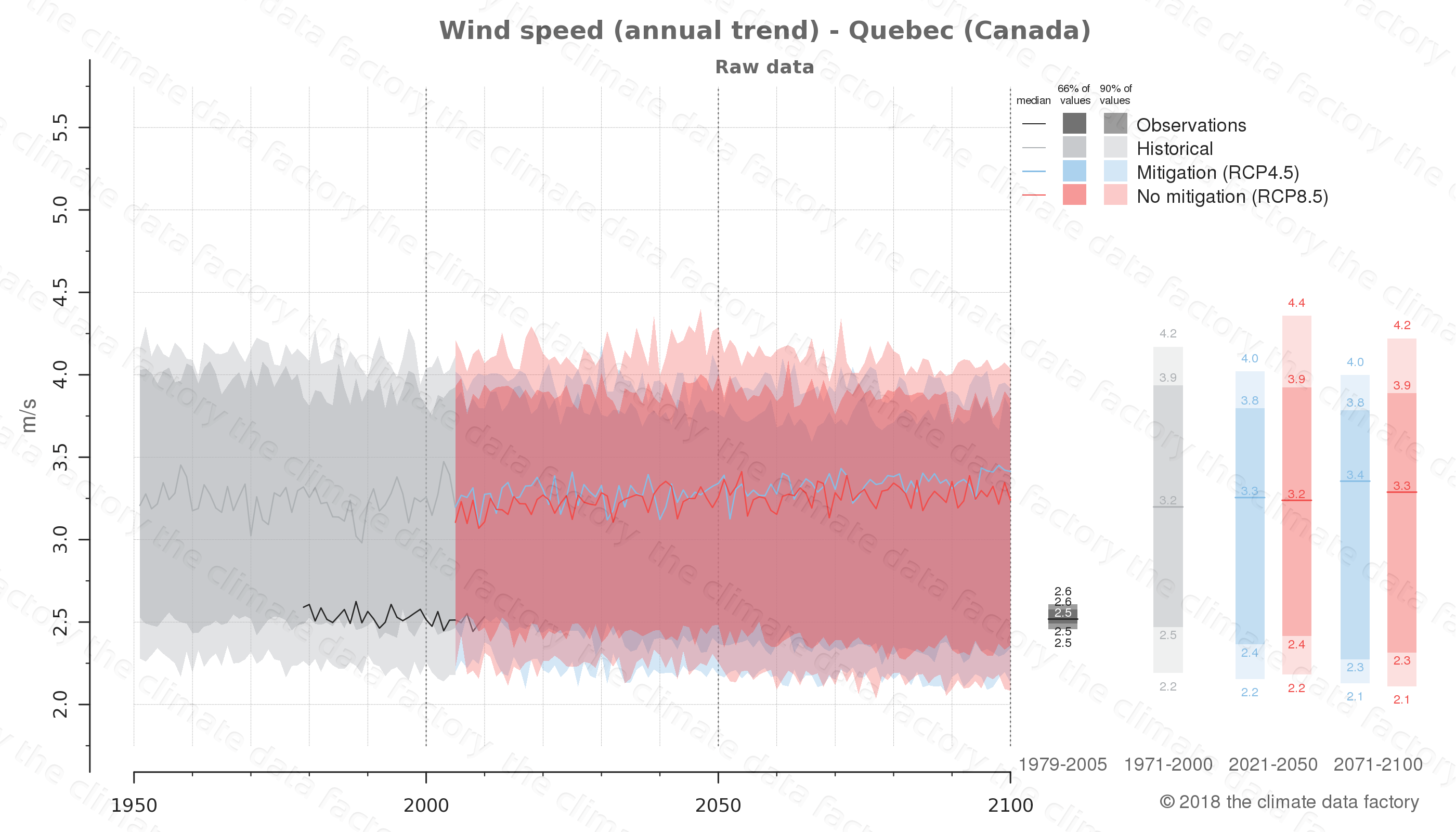 climate change data policy adaptation climate graph city data wind-speed quebec canada