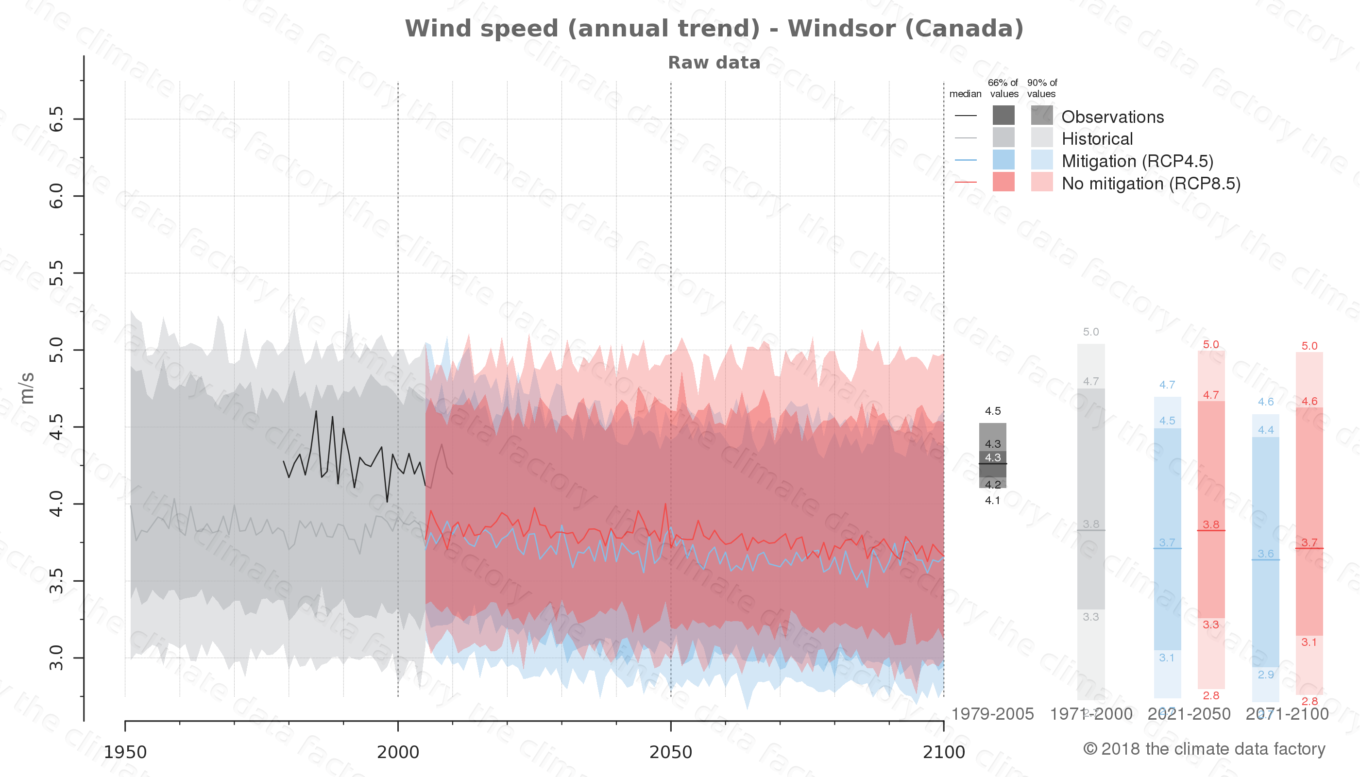 climate change data policy adaptation climate graph city data wind-speed windsor canada