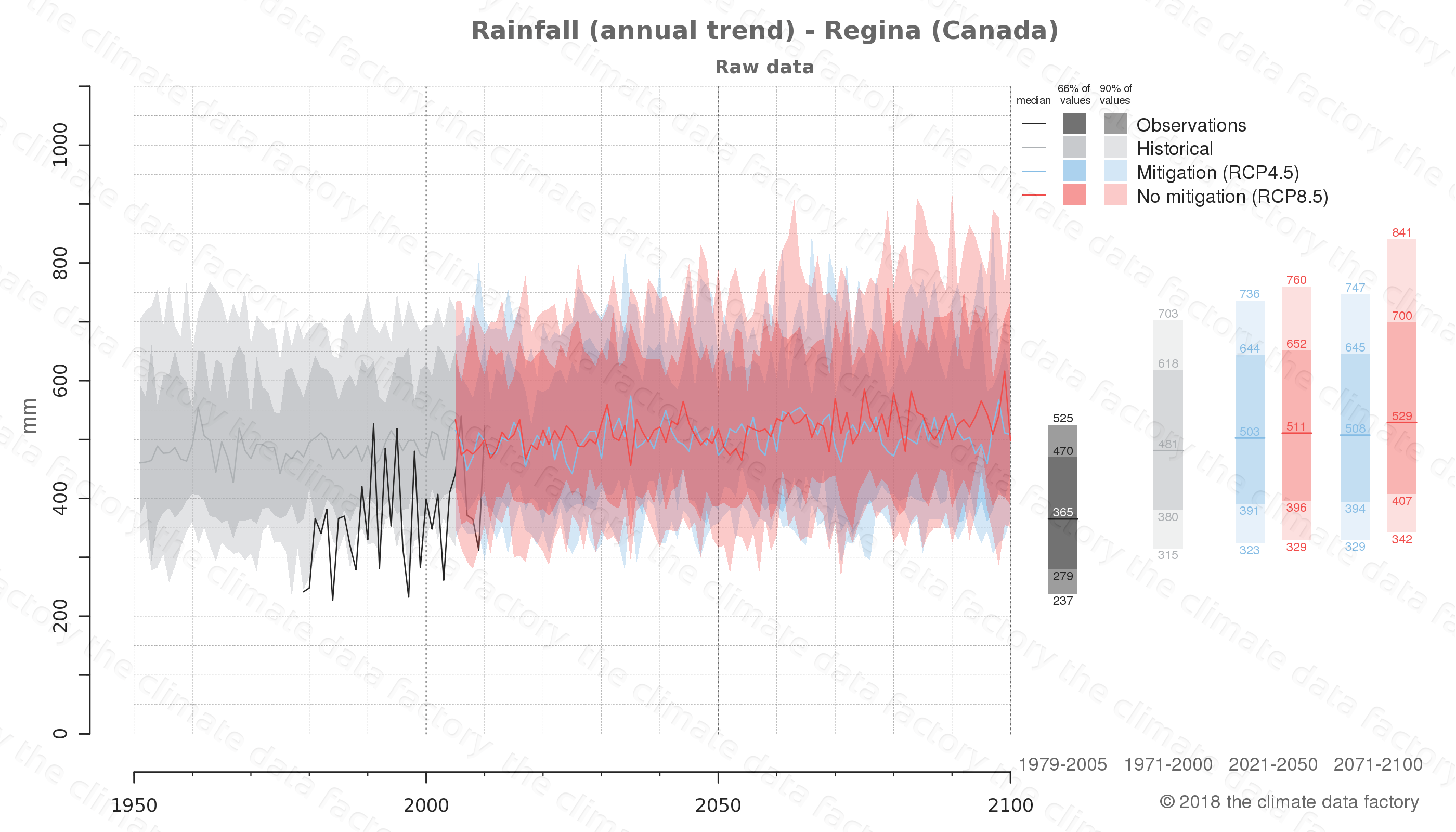 climate change data policy adaptation climate graph city data rainfall regina canada