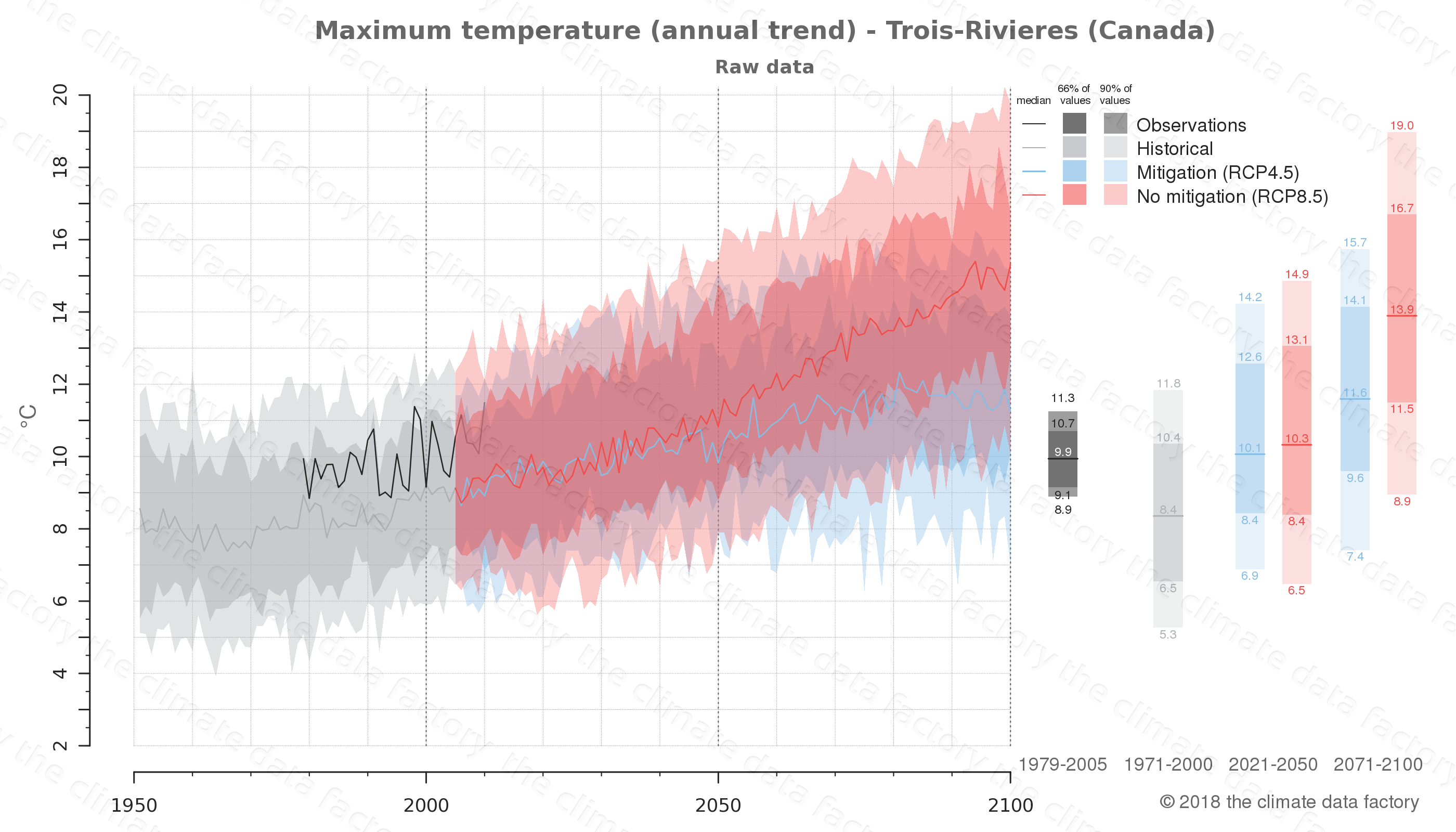 climate change data policy adaptation climate graph city data maximum-temperature trois-rivieres canada