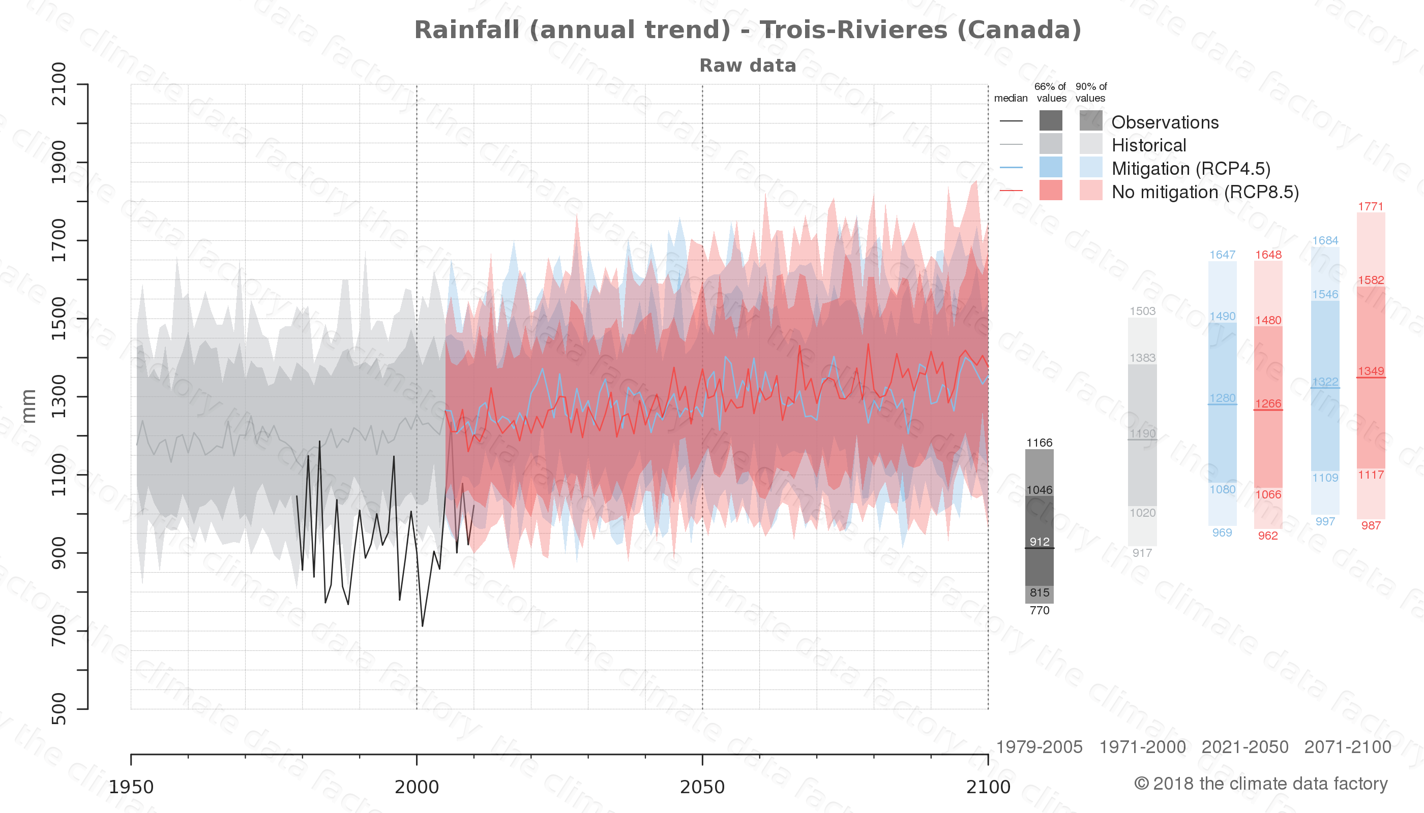 climate change data policy adaptation climate graph city data rainfall trois-rivieres canada