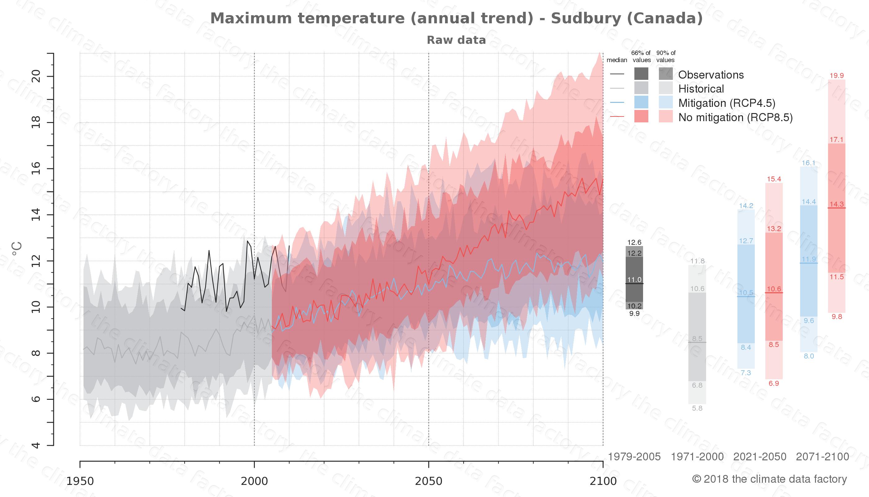 climate change data policy adaptation climate graph city data maximum-temperature sudbury canada