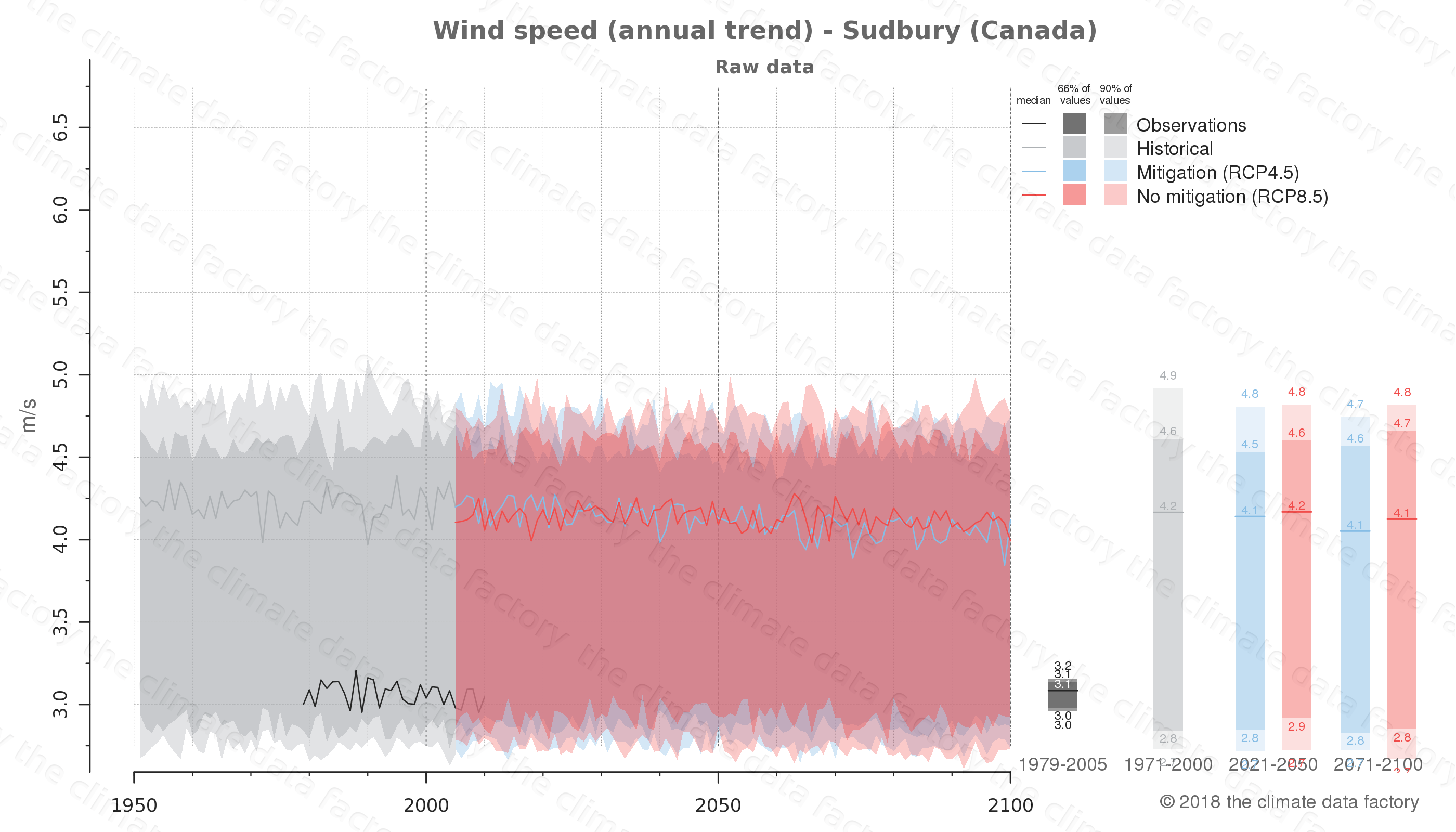 climate change data policy adaptation climate graph city data wind-speed sudbury canada