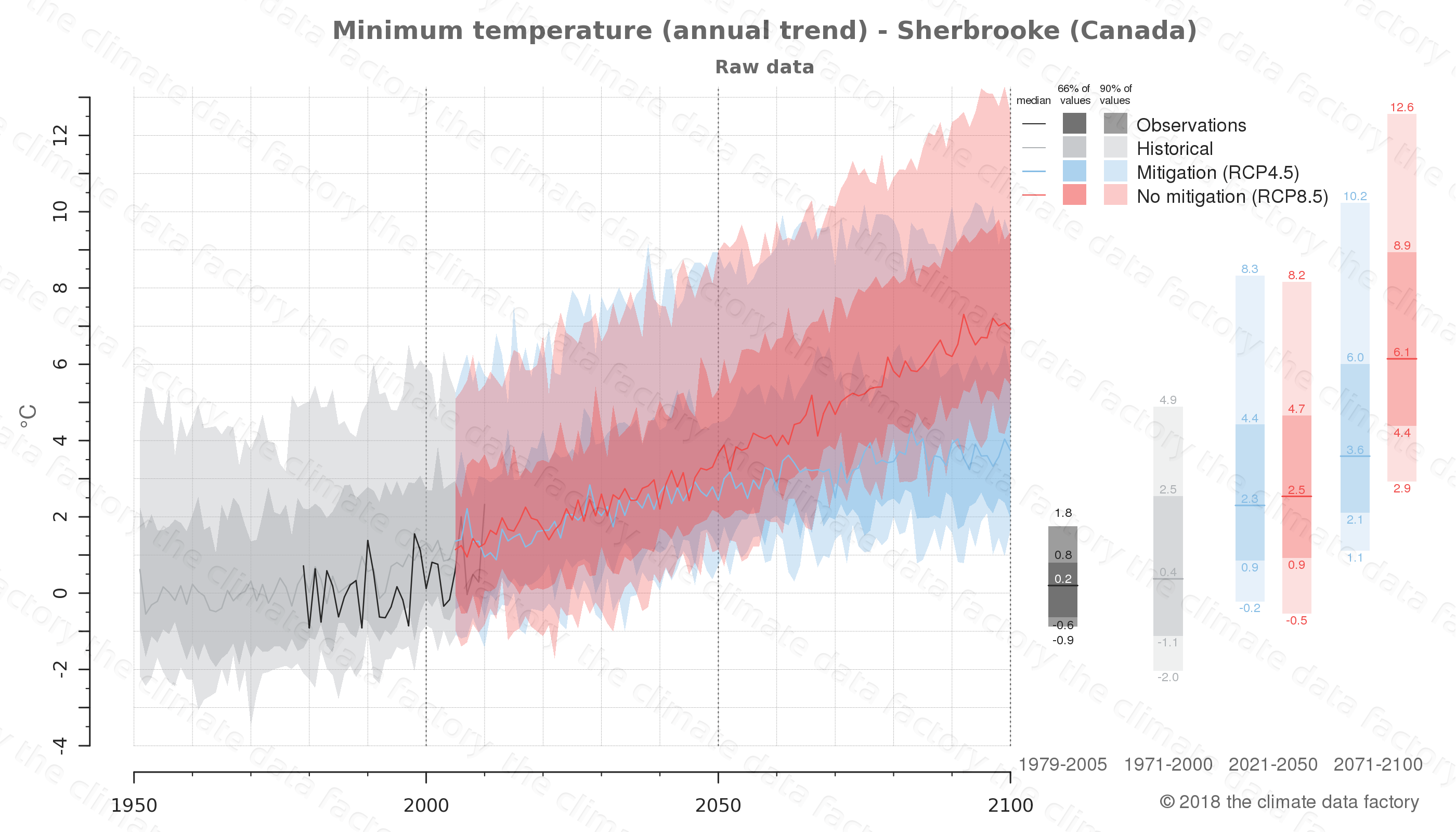 climate change data policy adaptation climate graph city data minimum-temperature sherbrooke canada