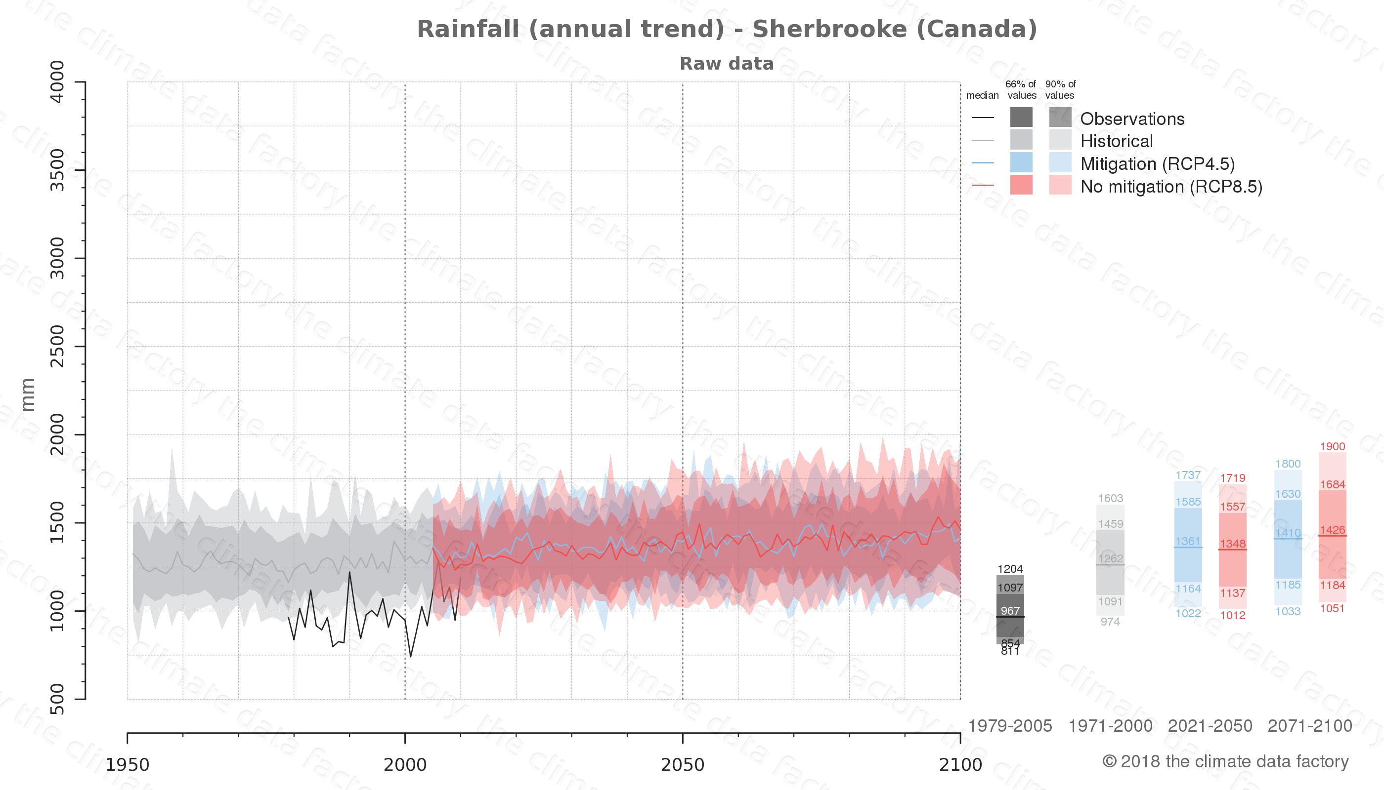 climate change data policy adaptation climate graph city data rainfall sherbrooke canada