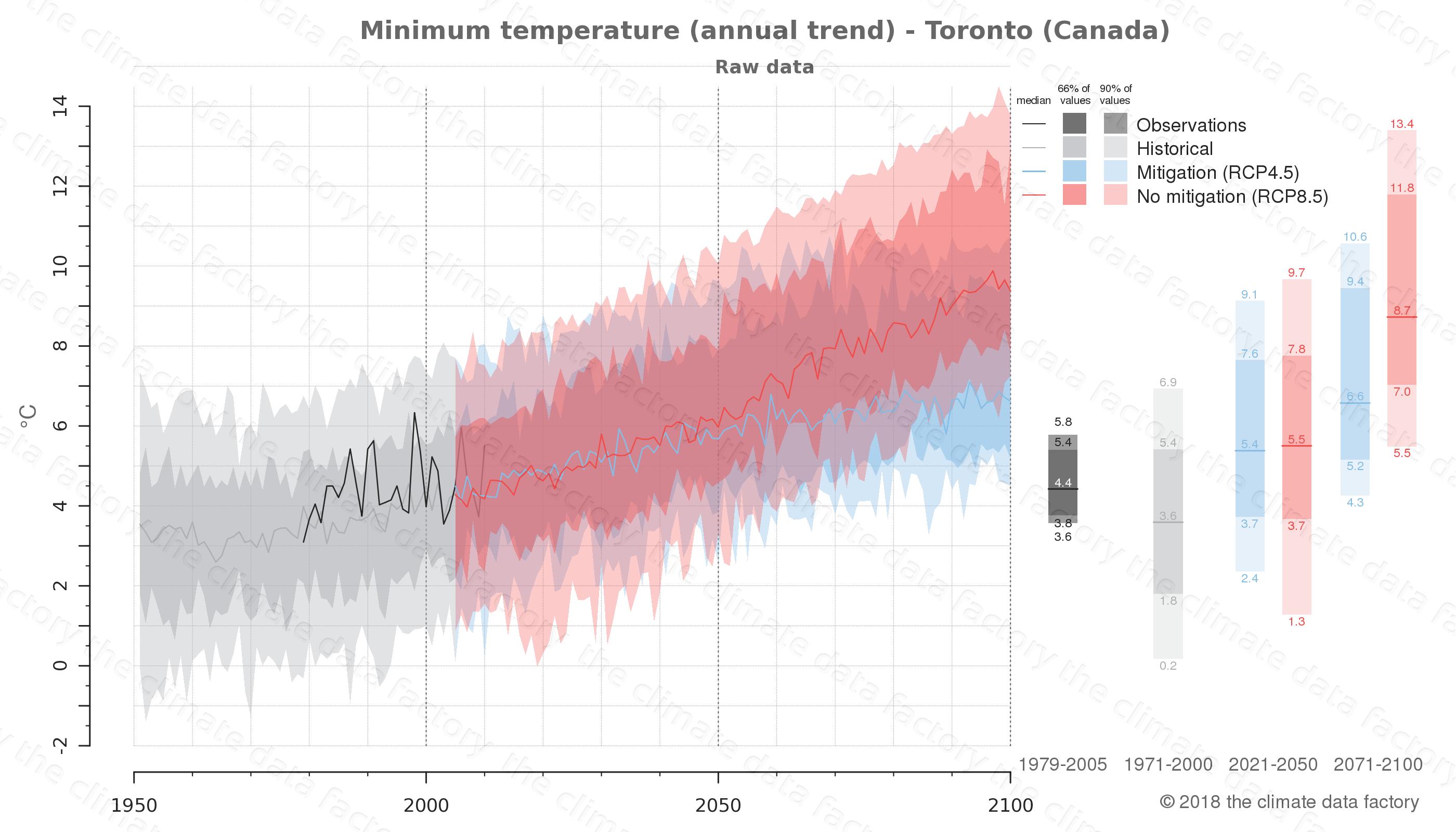 climate change data policy adaptation climate graph city data minimum-temperature toronto canada