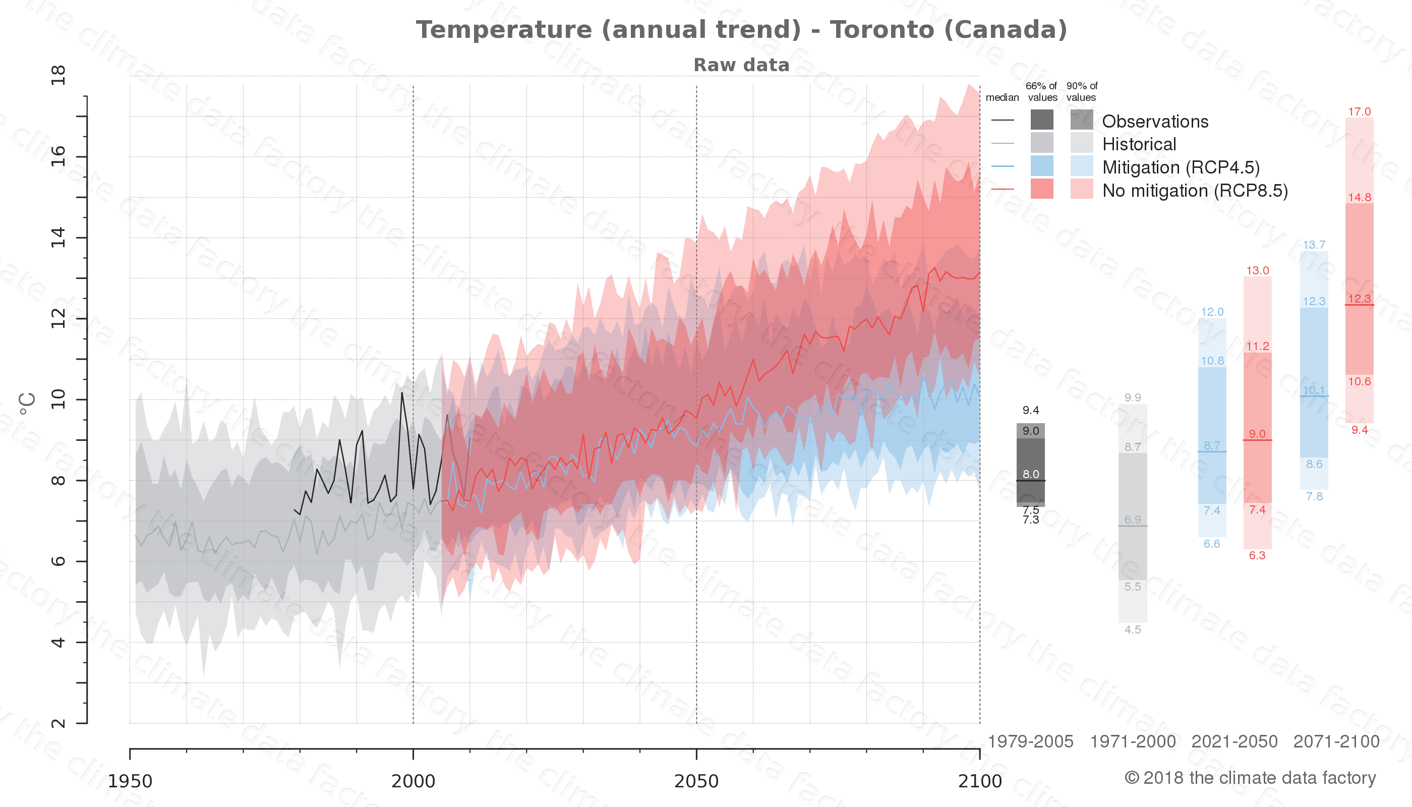 climate change data policy adaptation climate graph city data temperature toronto canada