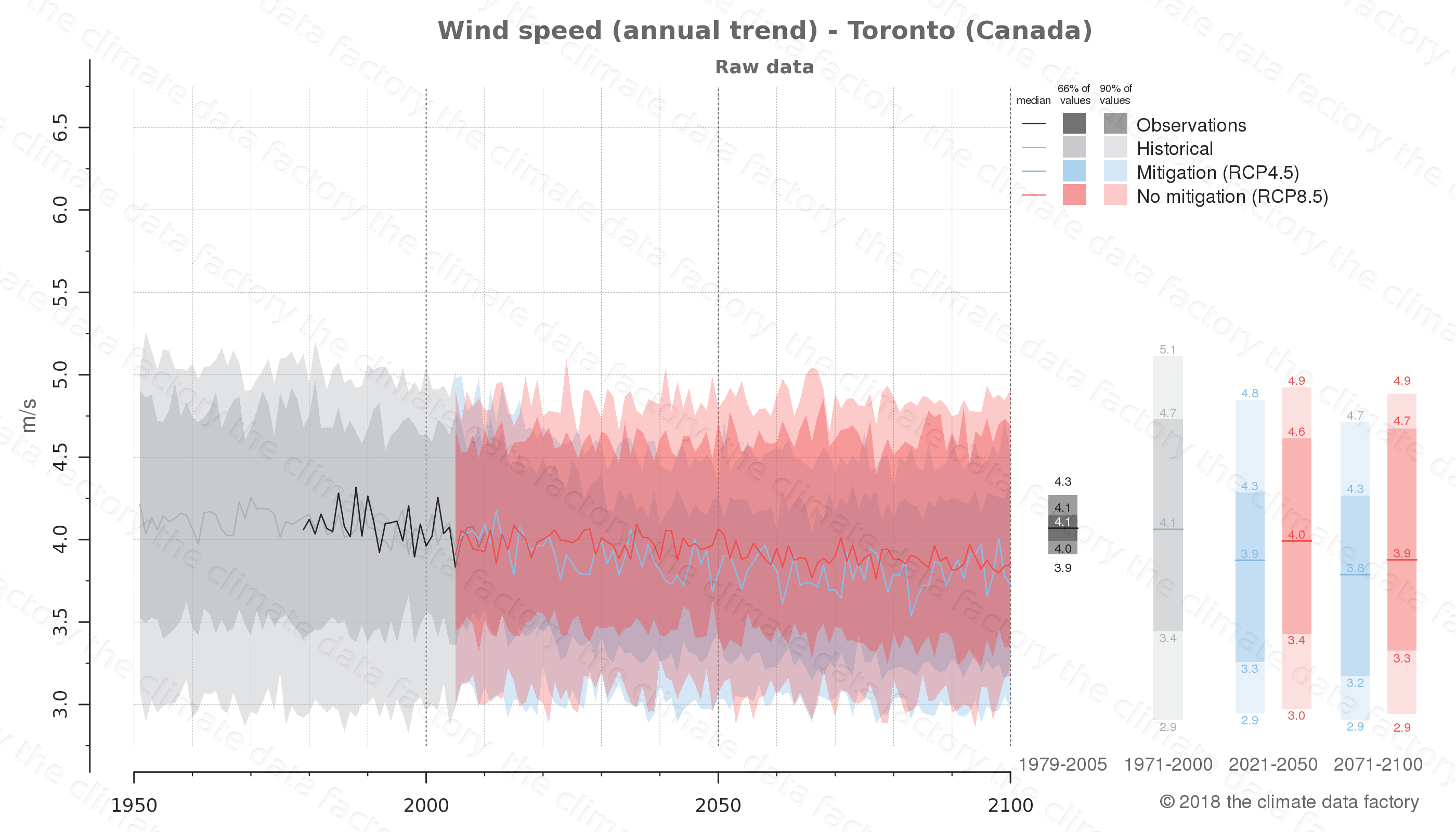 climate change data policy adaptation climate graph city data wind-speed toronto canada