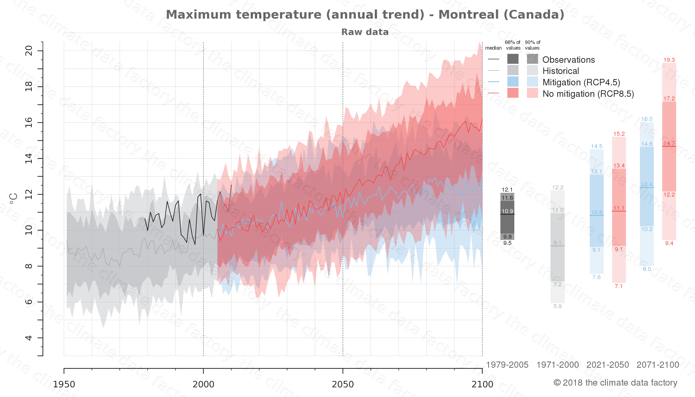 climate change data policy adaptation climate graph city data maximum-temperature montreal canada