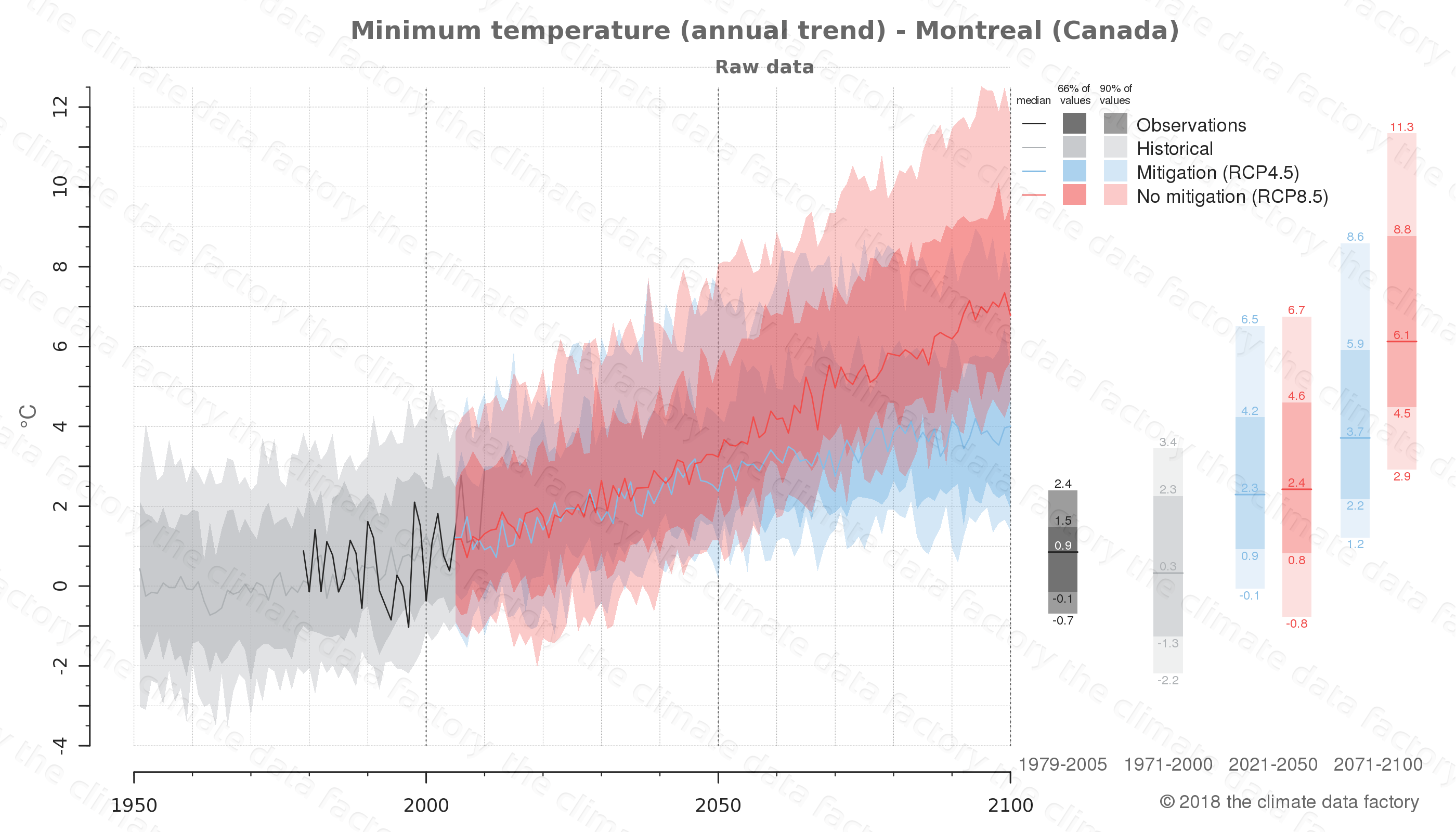 climate change data policy adaptation climate graph city data minimum-temperature montreal canada