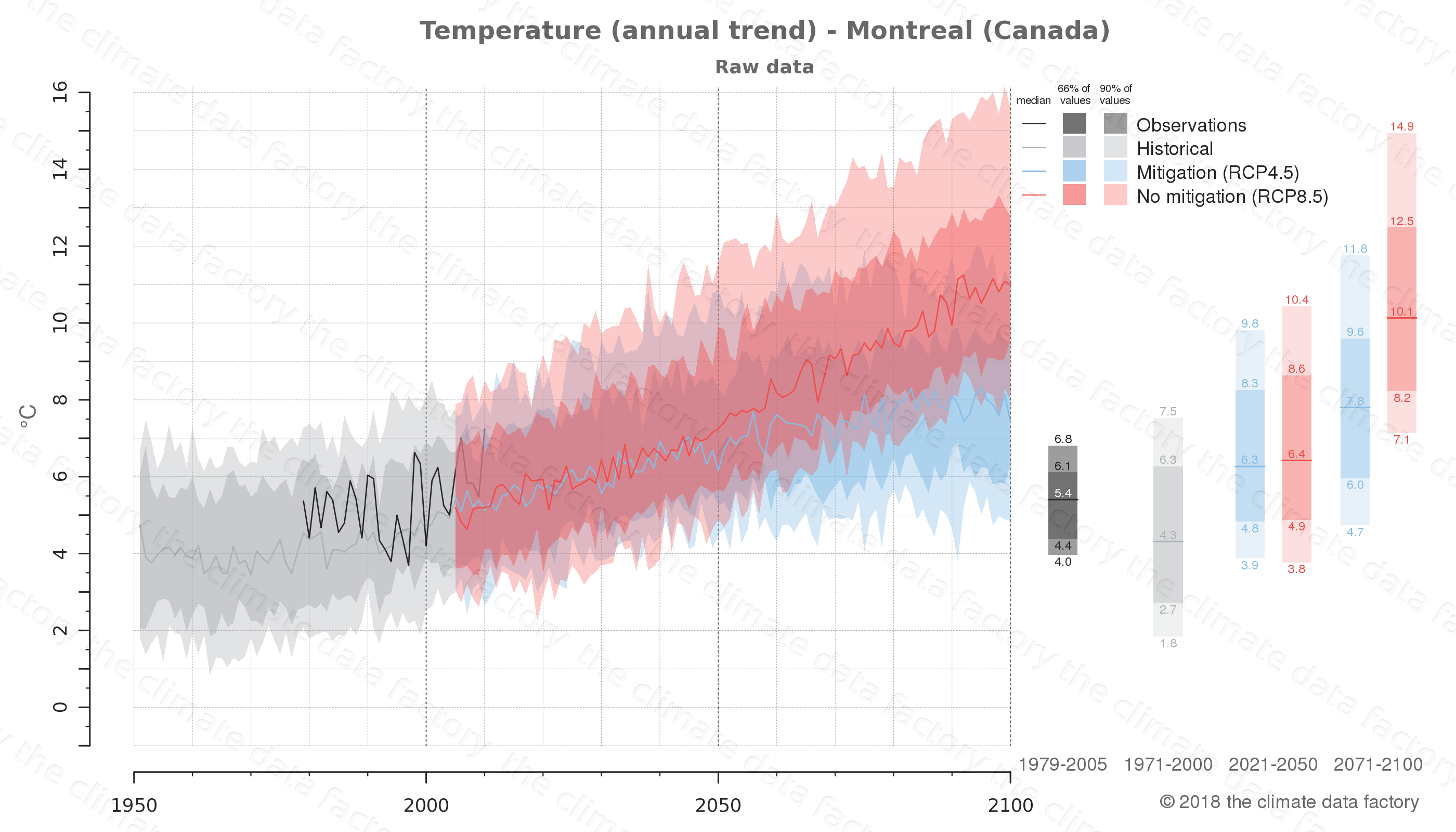 climate change data policy adaptation climate graph city data temperature montreal canada