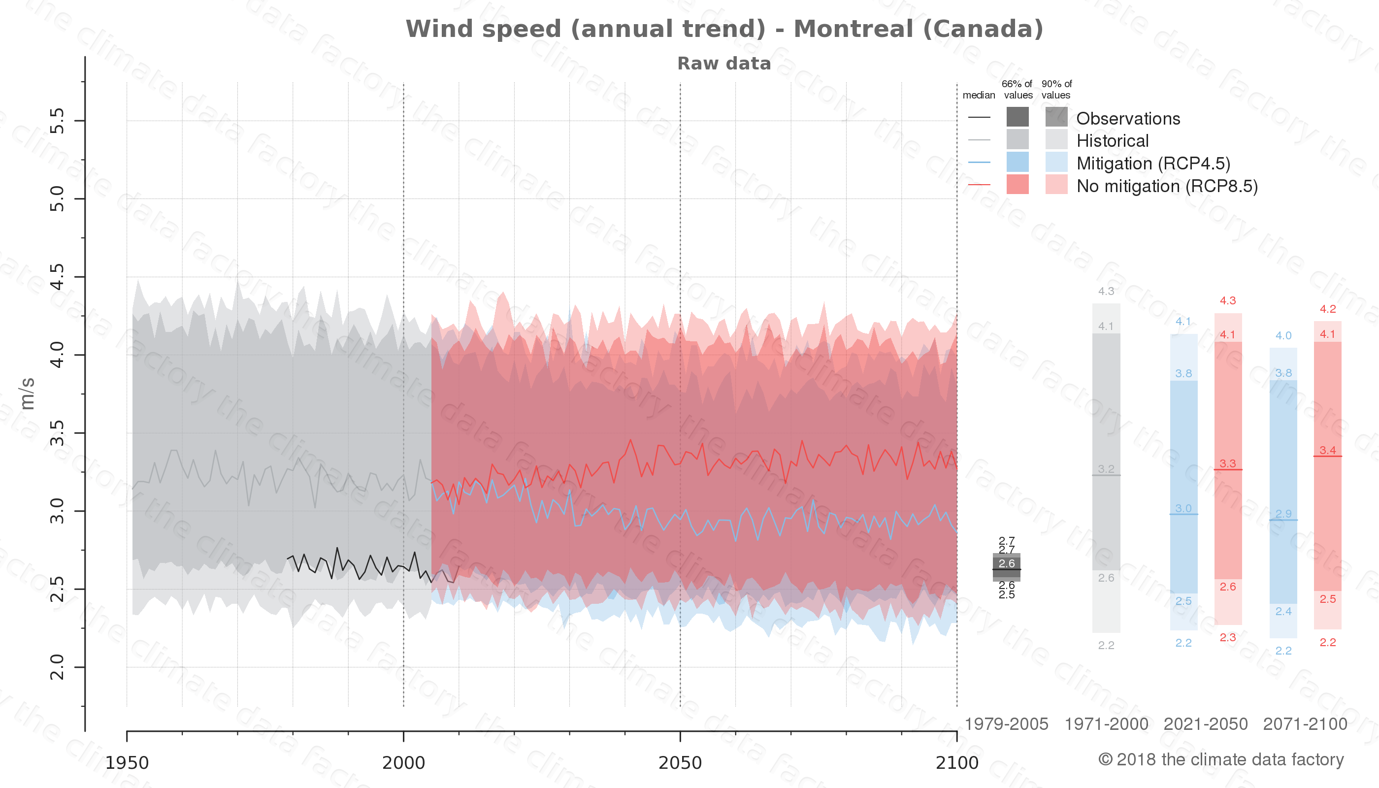 climate change data policy adaptation climate graph city data wind-speed montreal canada