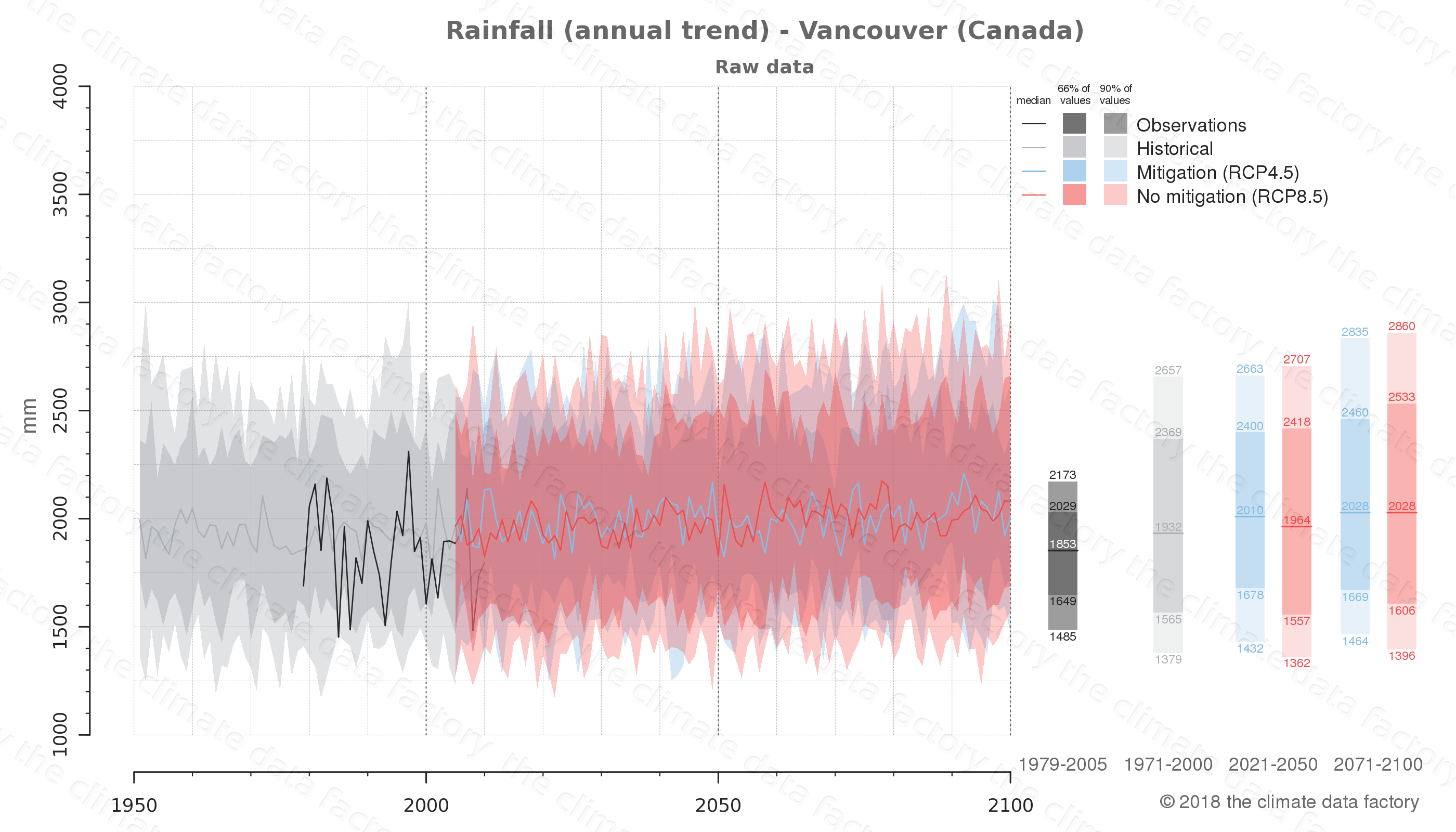 climate change data policy adaptation climate graph city data rainfall vancouver canada