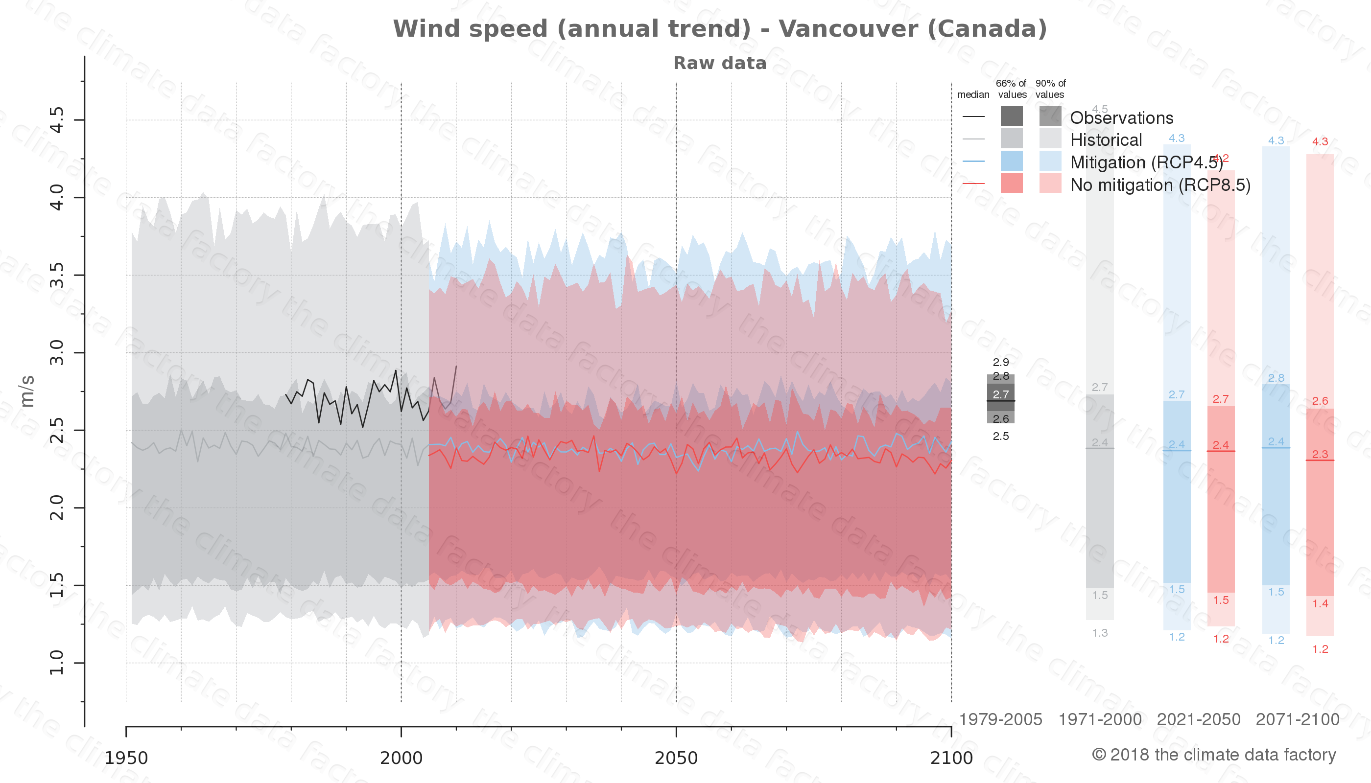 climate change data policy adaptation climate graph city data wind-speed vancouver canada
