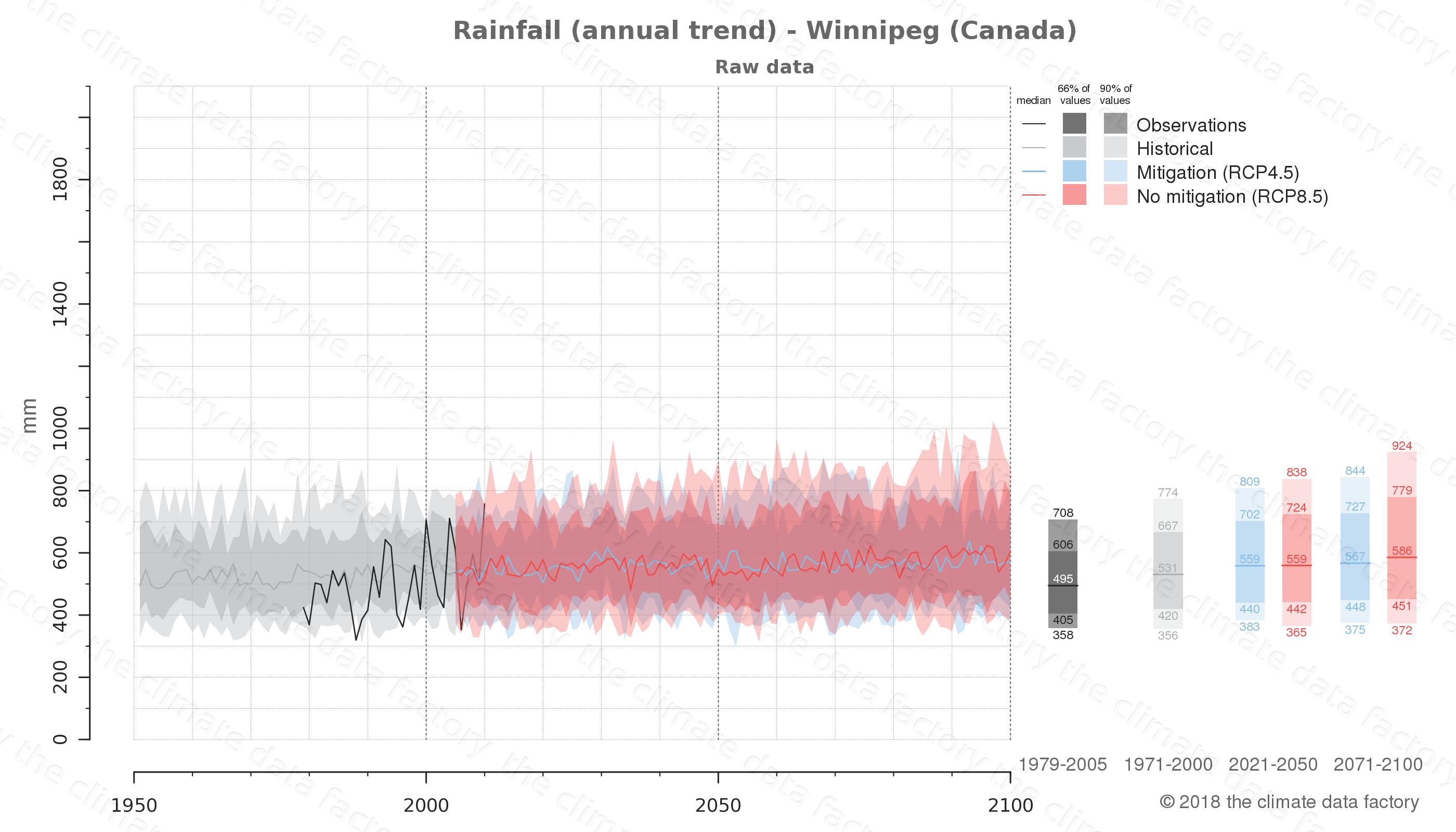 climate change data policy adaptation climate graph city data rainfall winnipeg canada