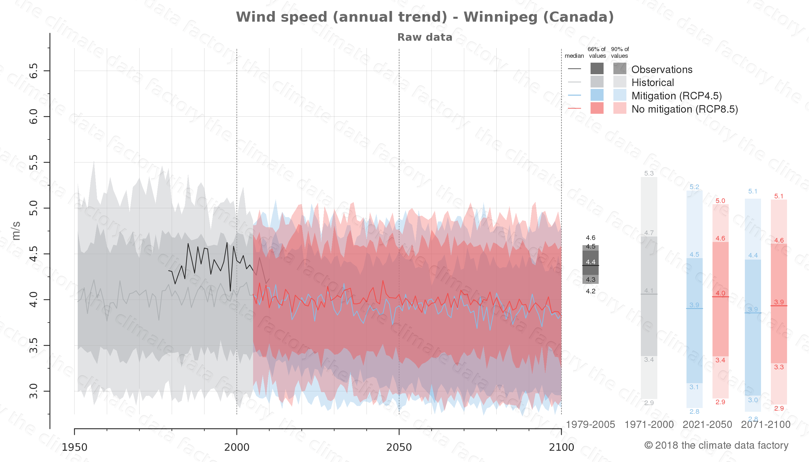climate change data policy adaptation climate graph city data wind-speed winnipeg canada