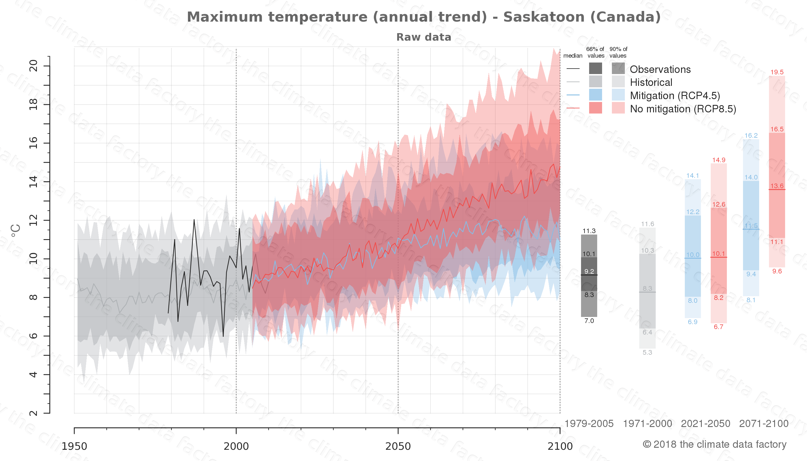 climate change data policy adaptation climate graph city data maximum-temperature saskatoon canada
