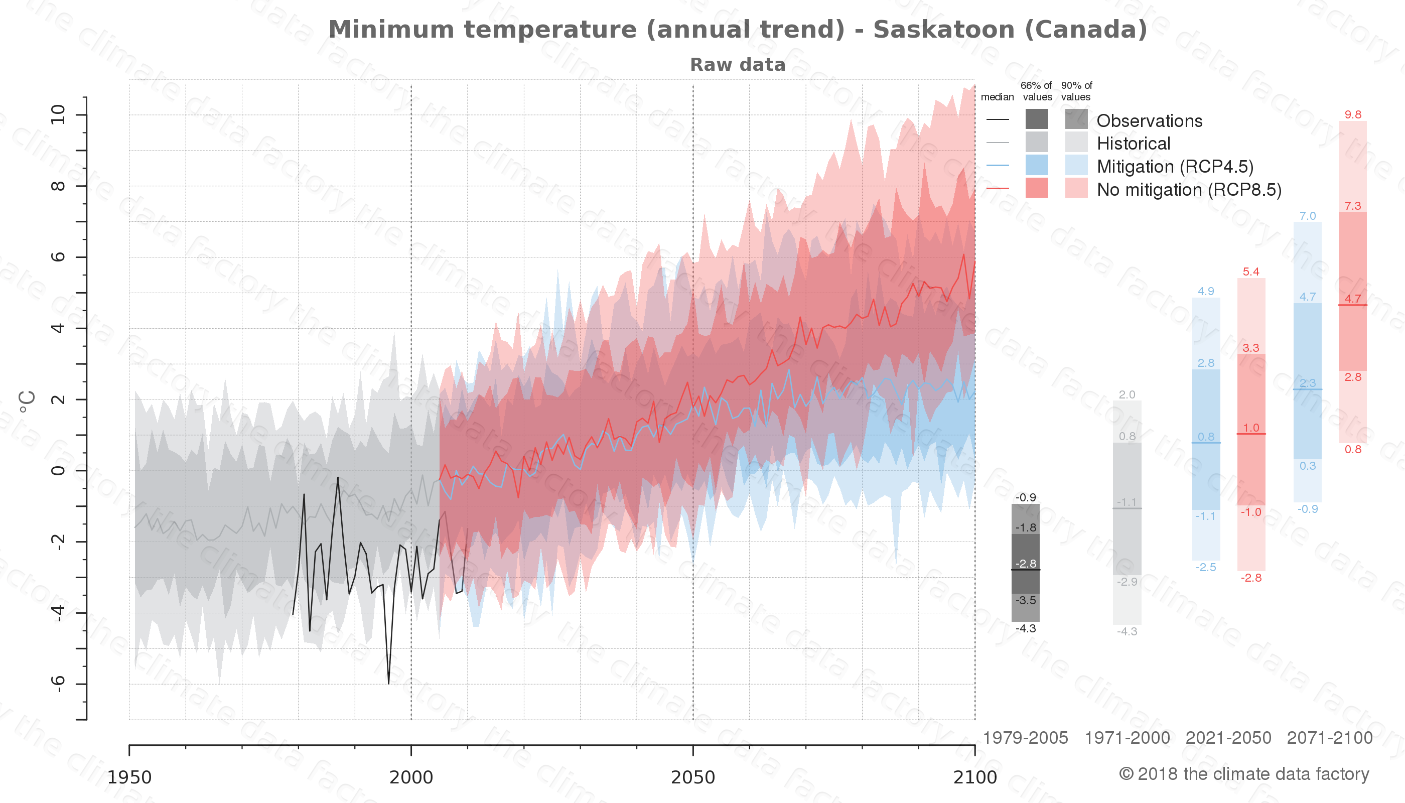climate change data policy adaptation climate graph city data minimum-temperature saskatoon canada