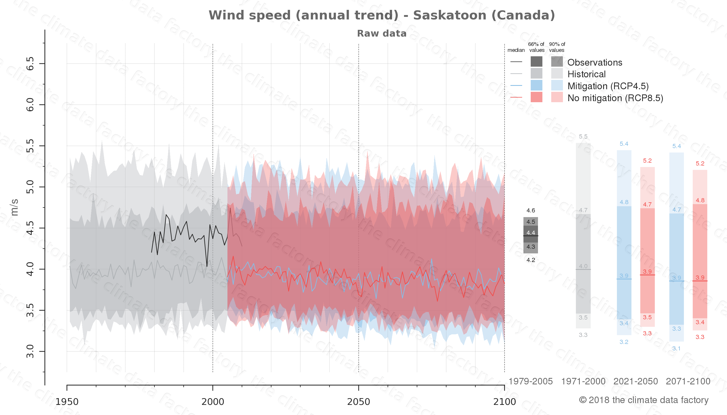 climate change data policy adaptation climate graph city data wind-speed saskatoon canada
