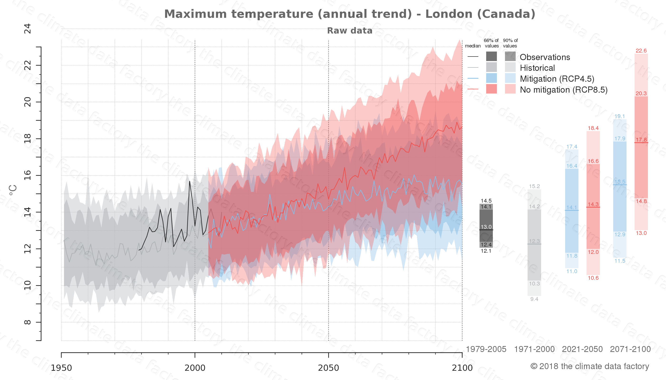 climate change data policy adaptation climate graph city data maximum-temperature london canada