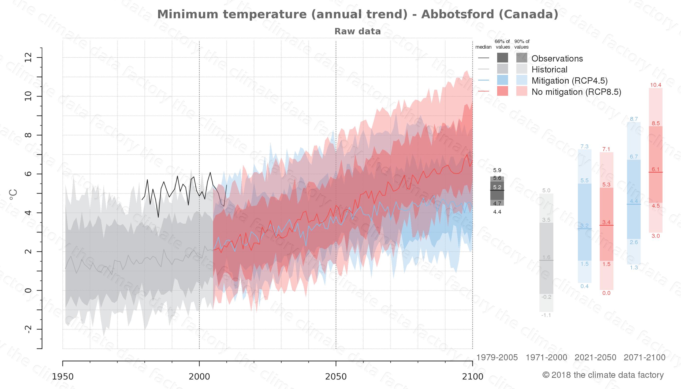 climate change data policy adaptation climate graph city data minimum-temperature abbotsford canada