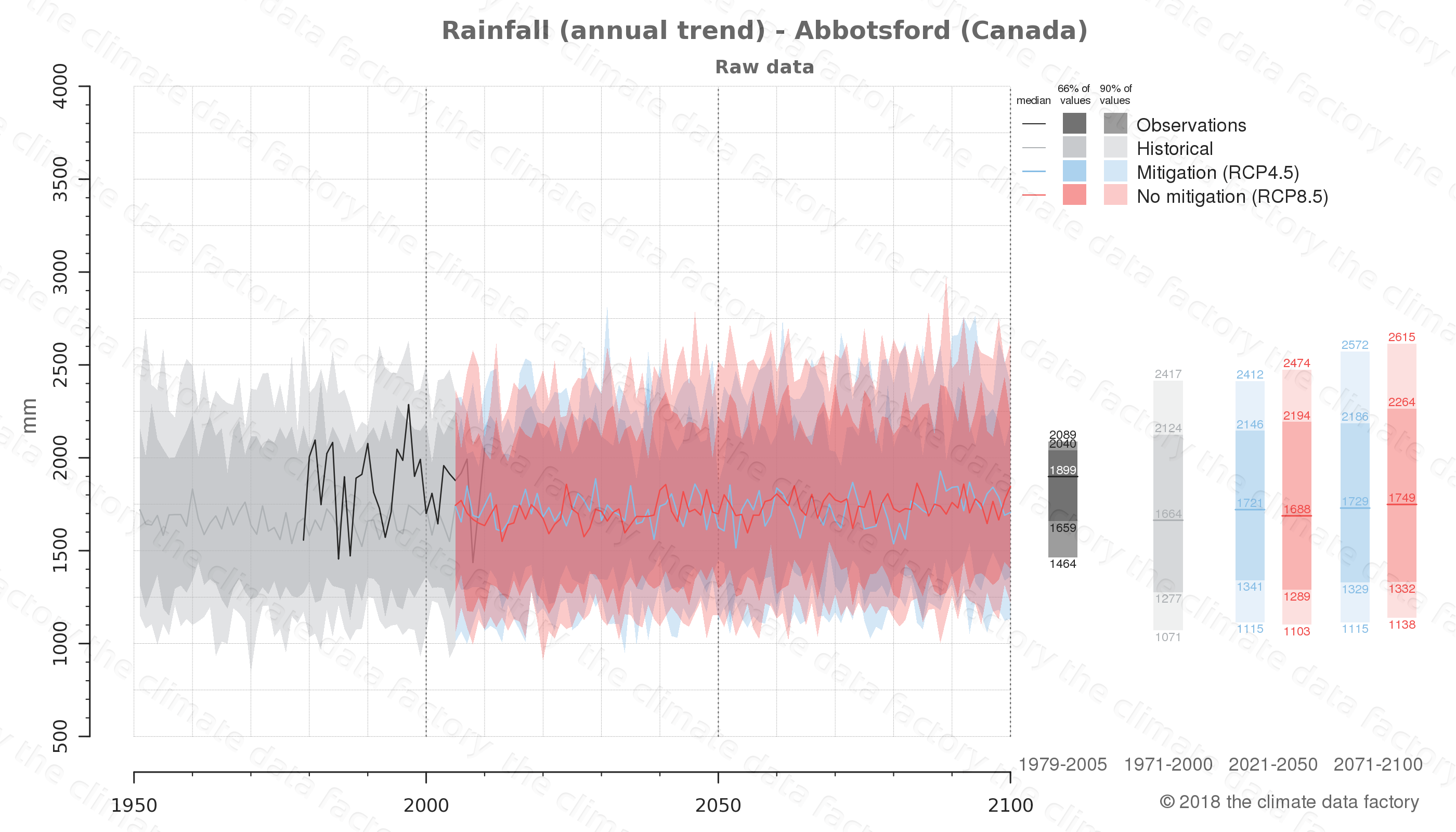 climate change data policy adaptation climate graph city data rainfall abbotsford canada